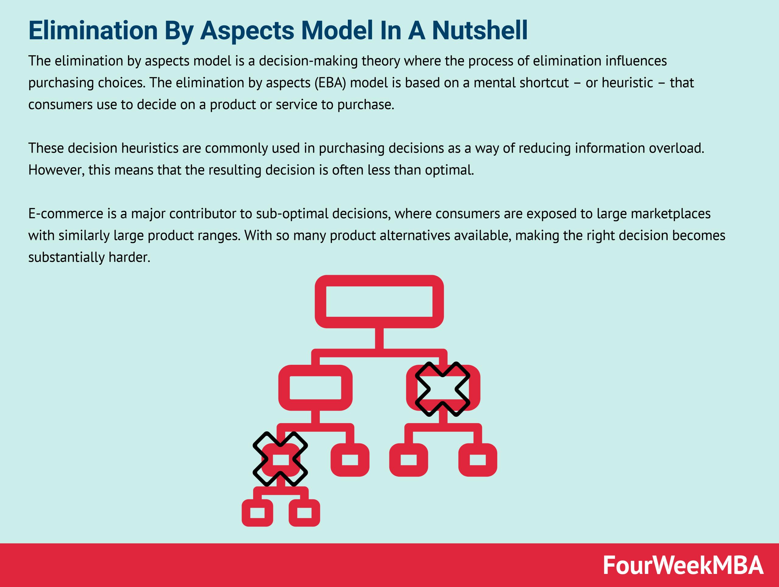Elimination By Aspects Model In A Nutshell