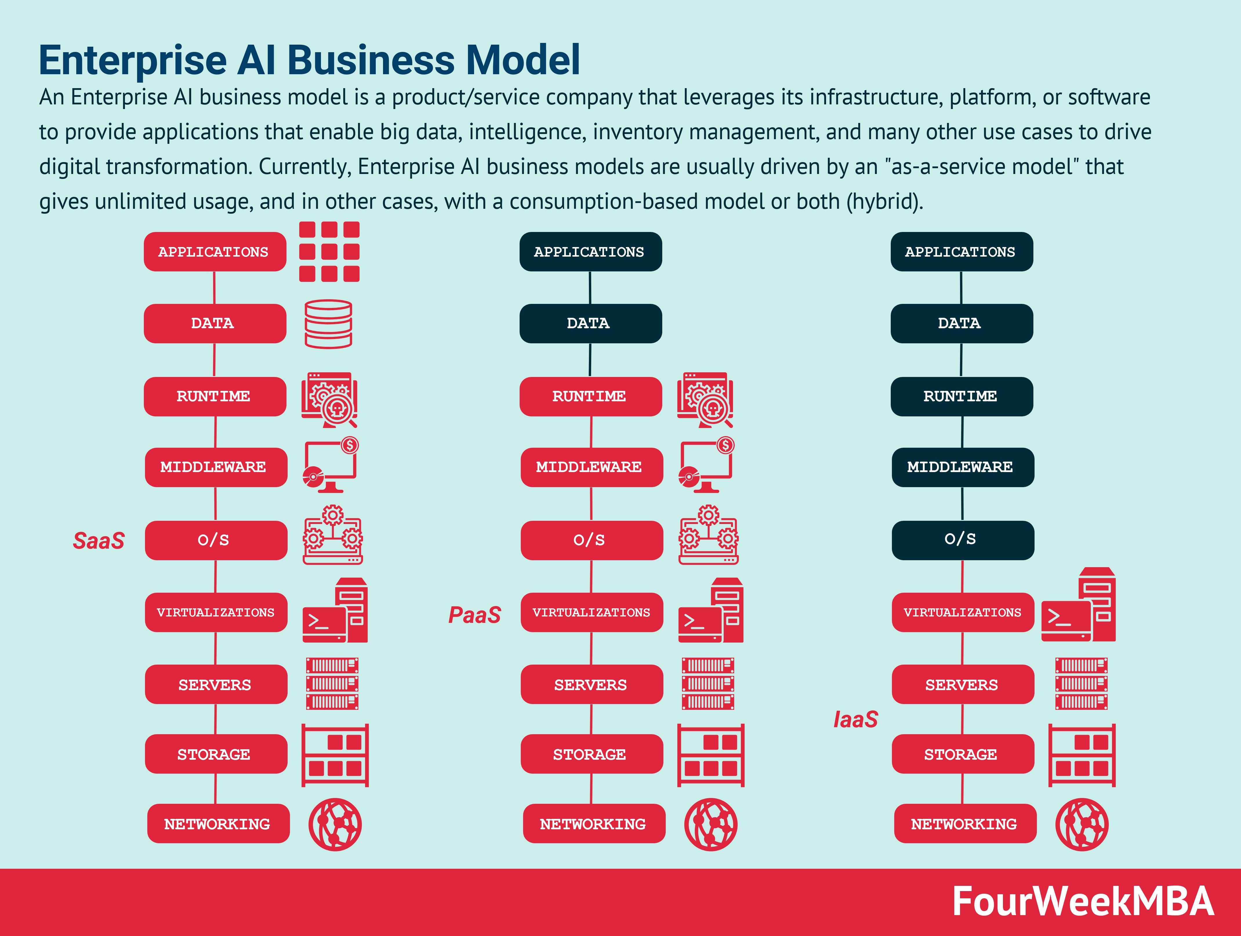 enterprise-ai-business-model