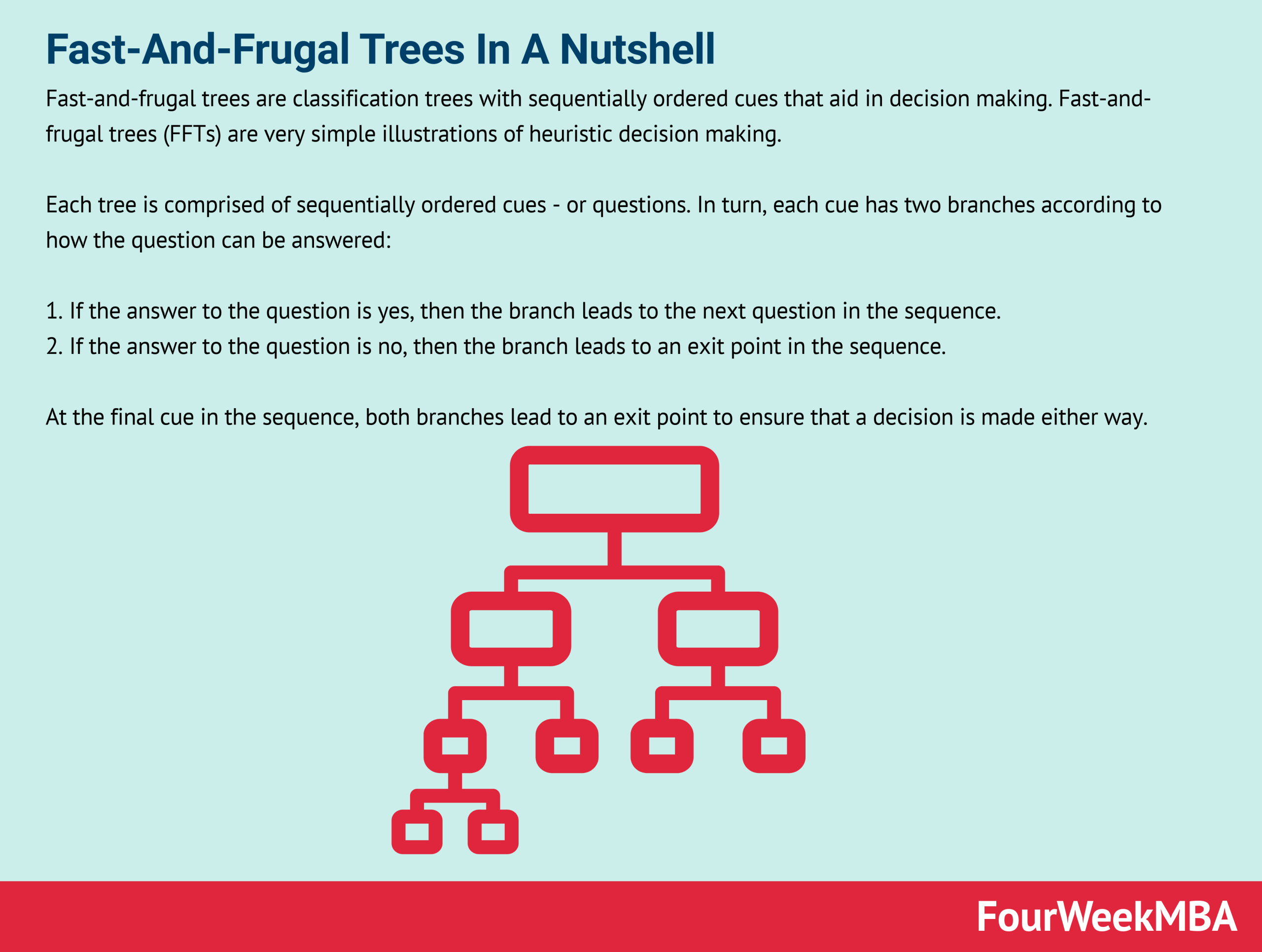 Fast-And-Frugal Trees In A Nutshell