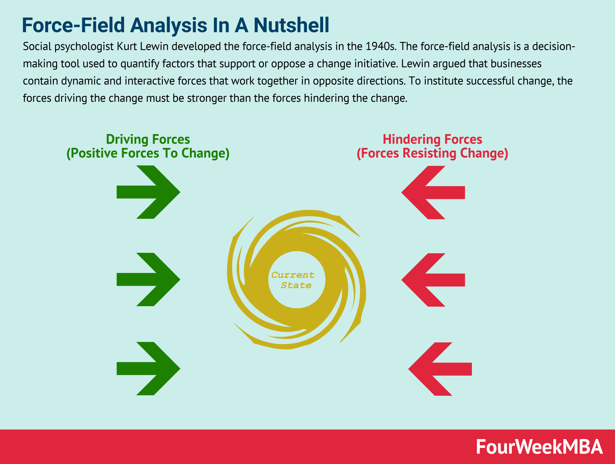 Force-Field Analysis In A Nutshell