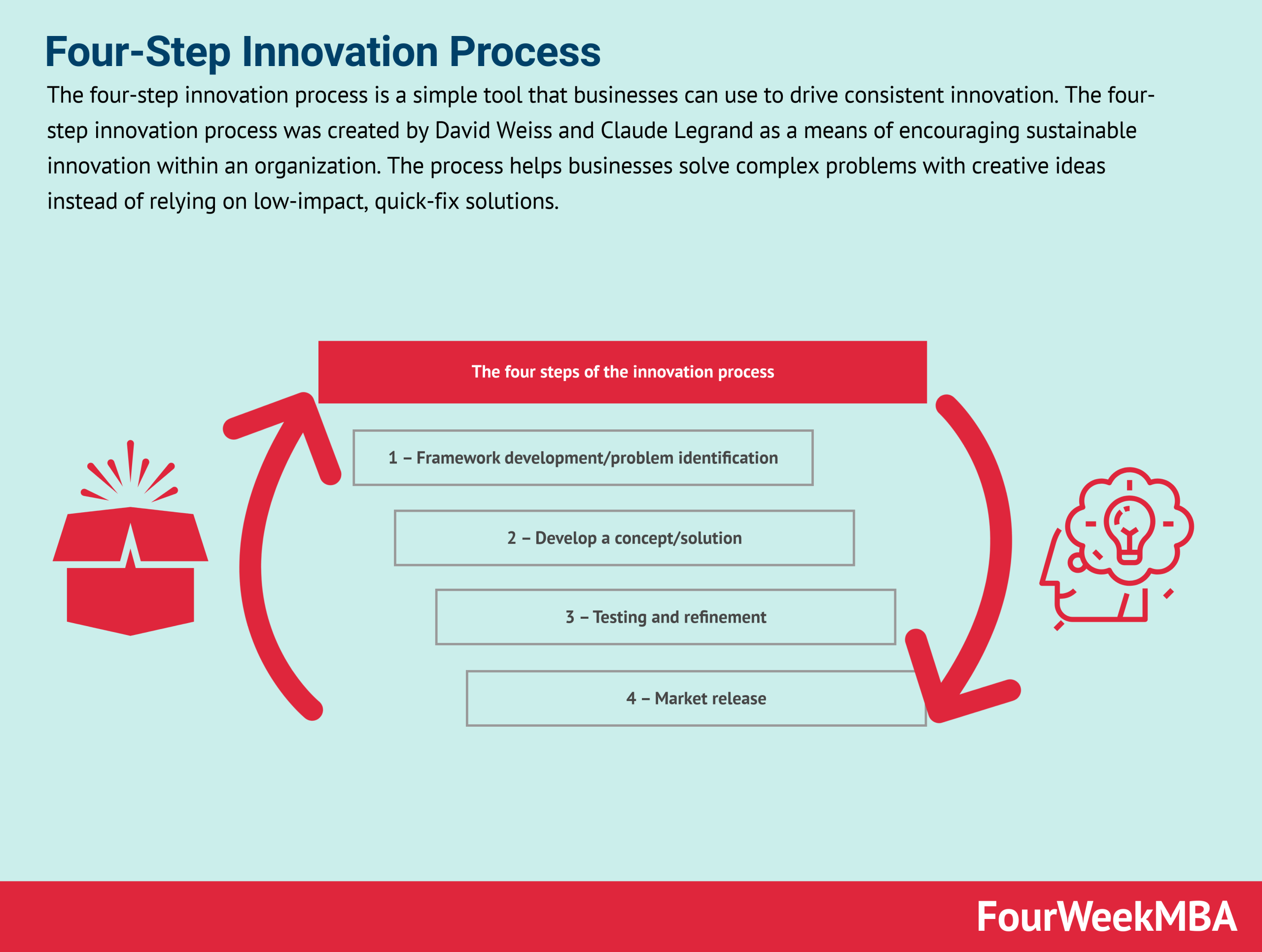 four-step-innovation-process
