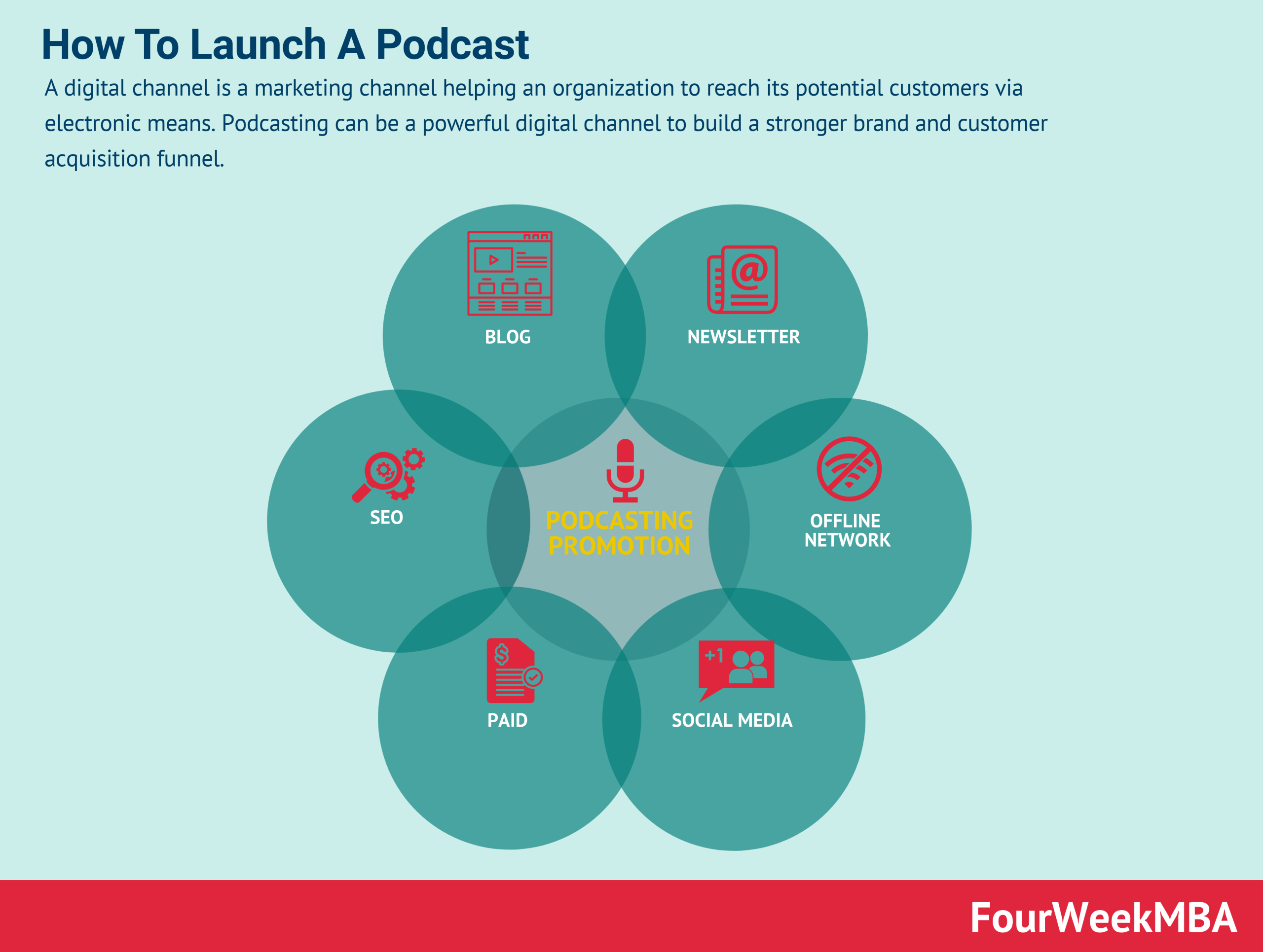how-to-launch-a-podcast