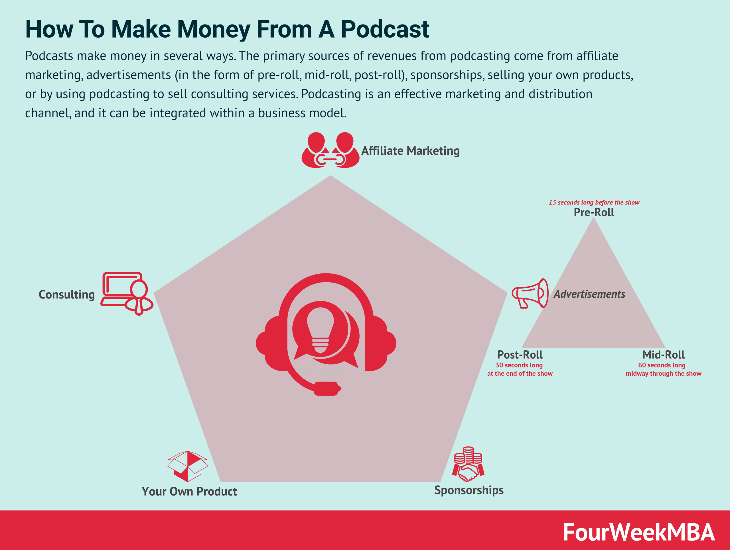 how-to-make-money-from-podcast