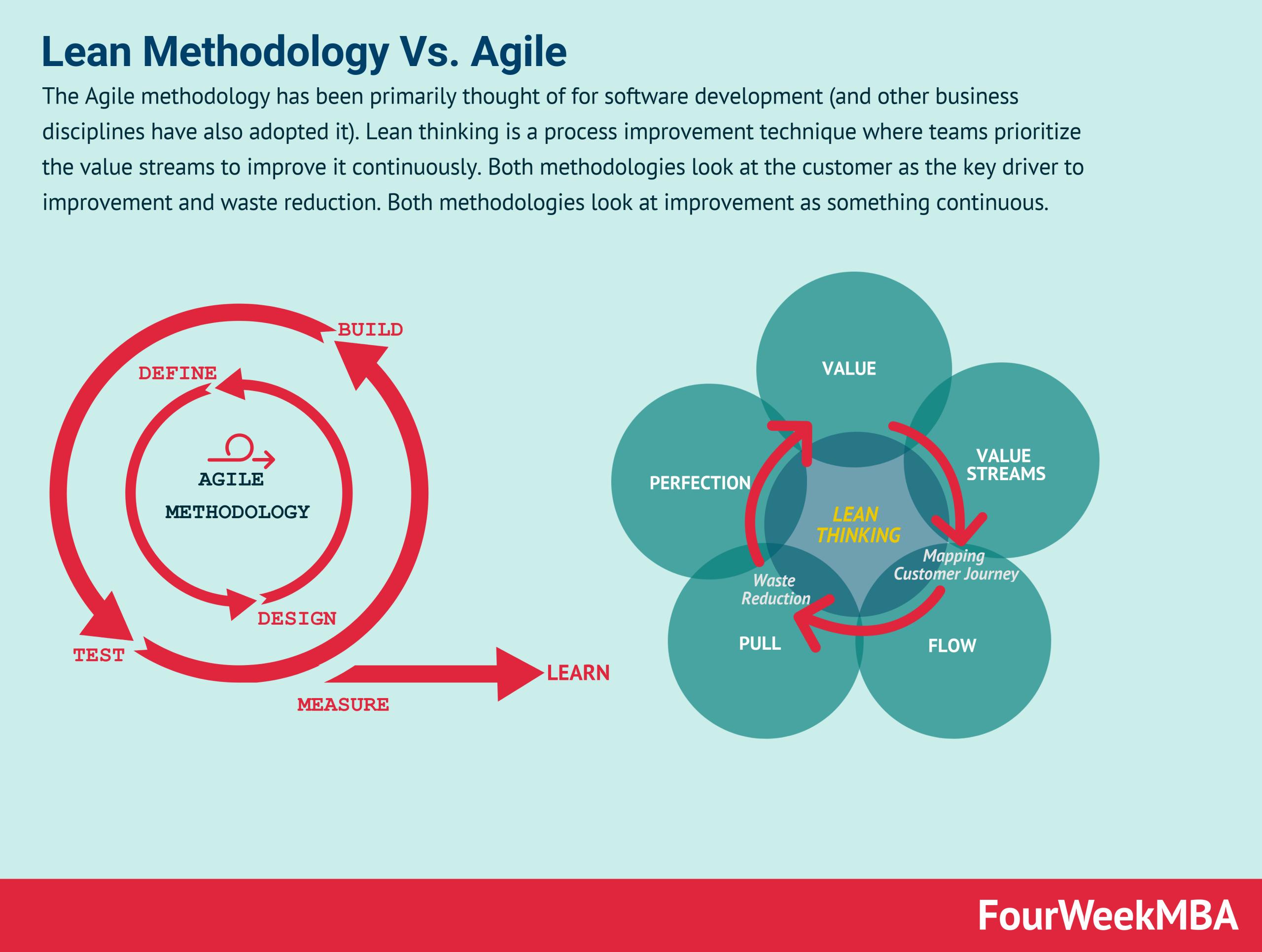 lean-methodology-vs-agile