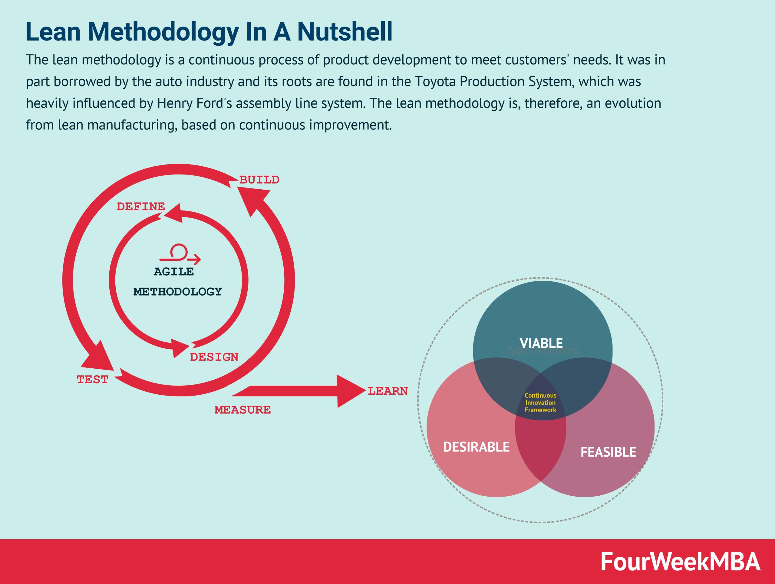 lean-methodology