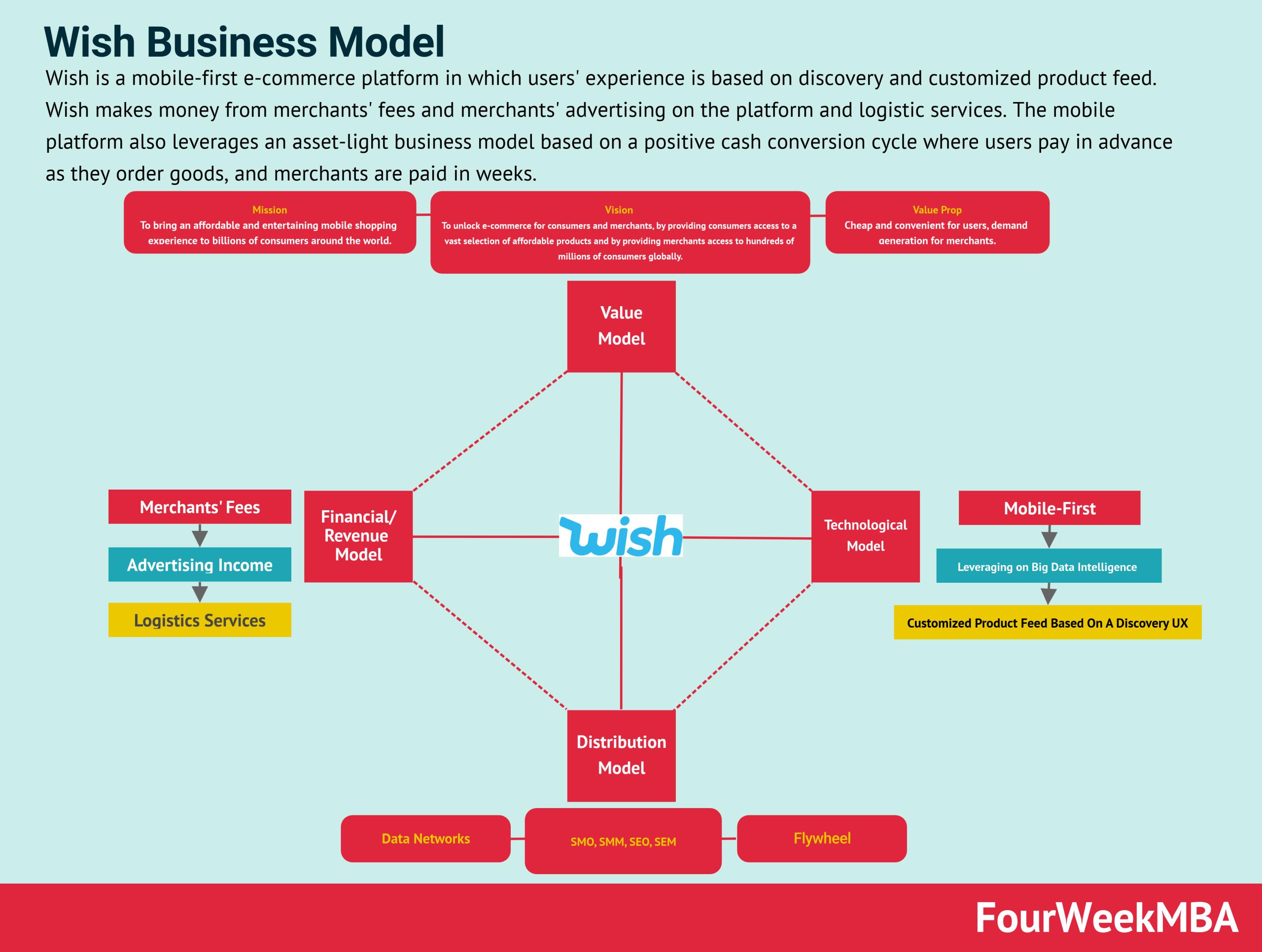 wish-business-model