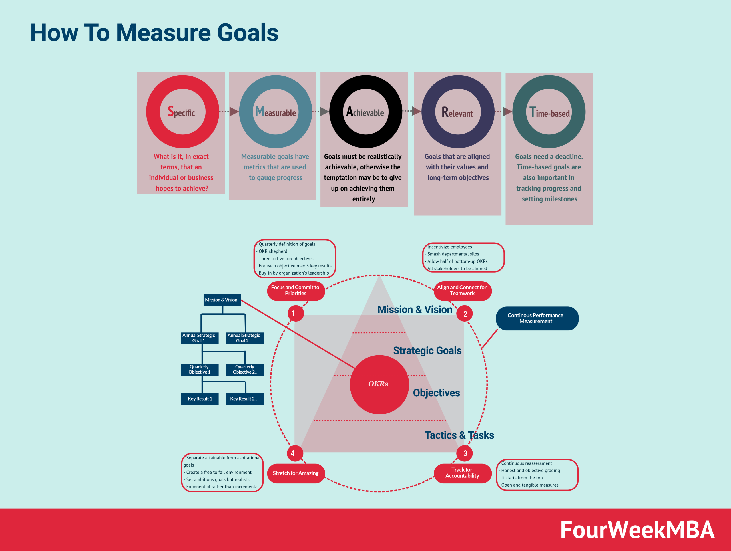 how-to-measure-goals