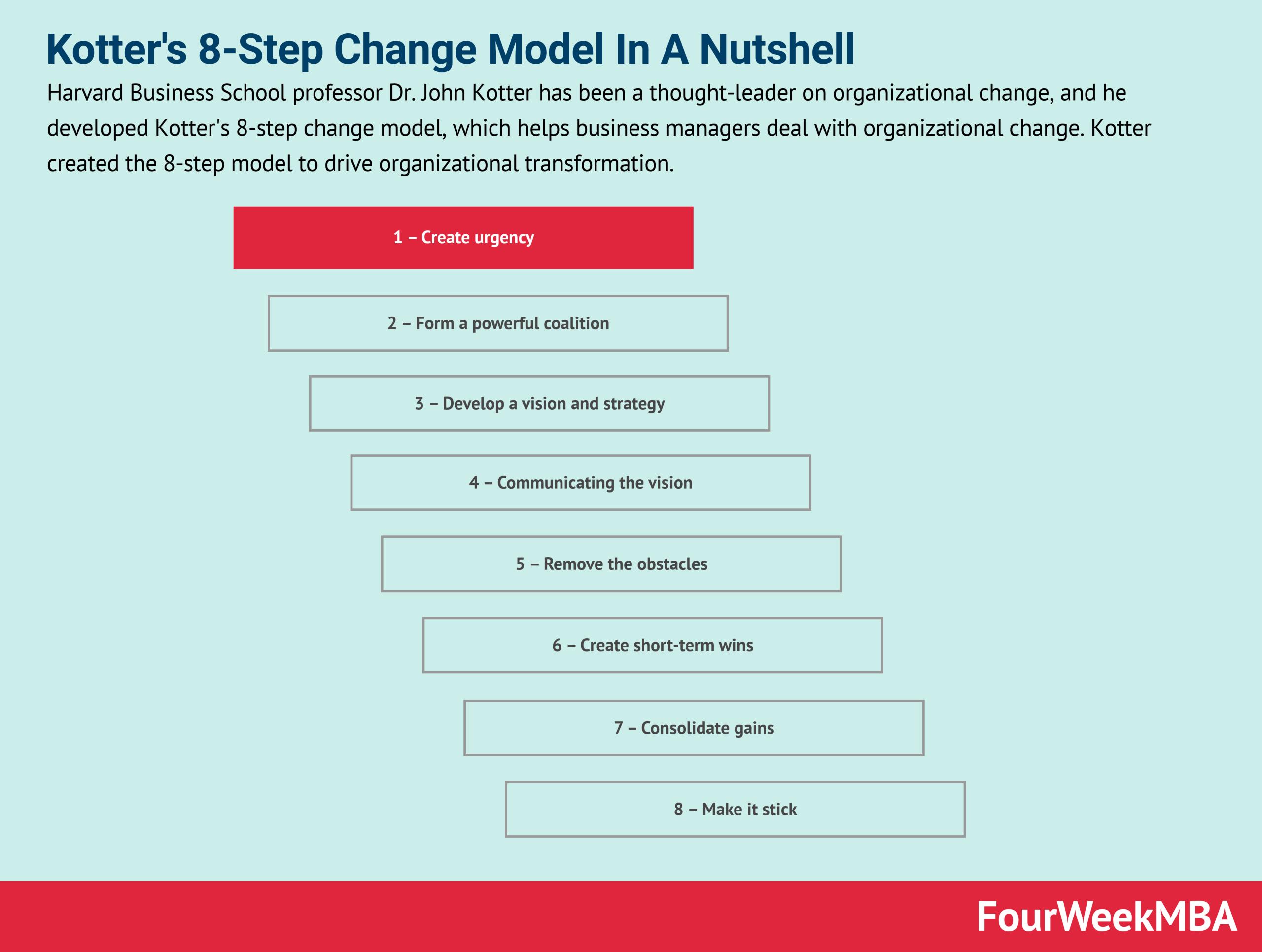 kotters-8-step-change-model