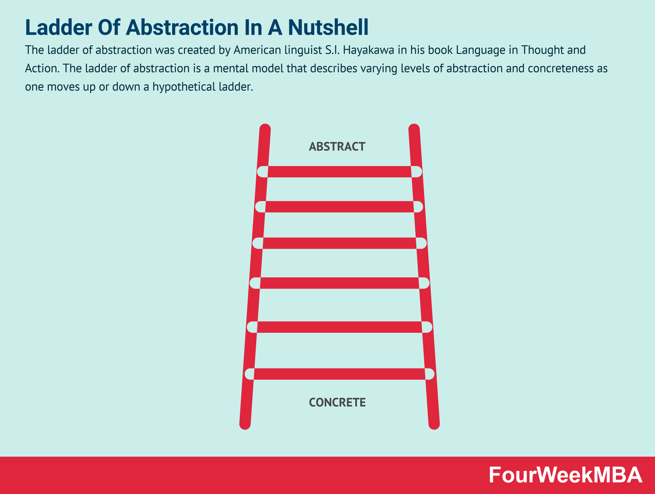 ladder-of-abstraction