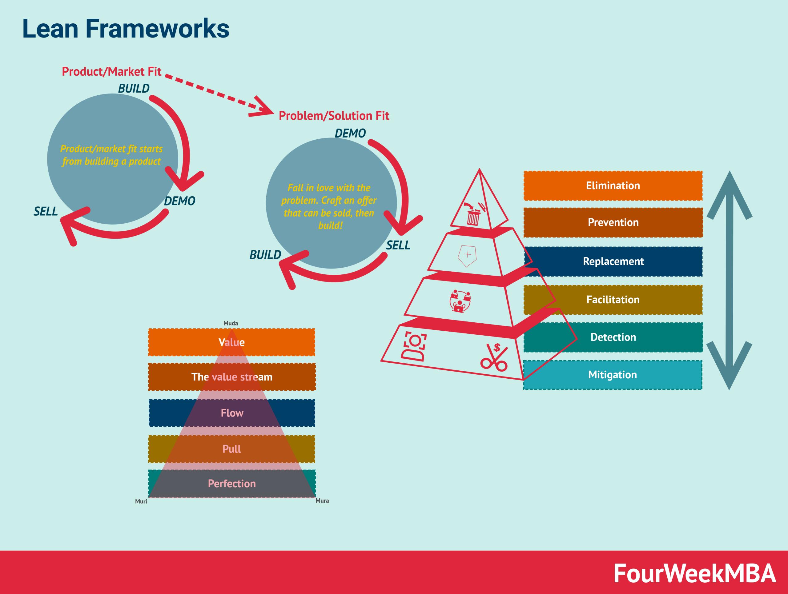 lean-frameworks