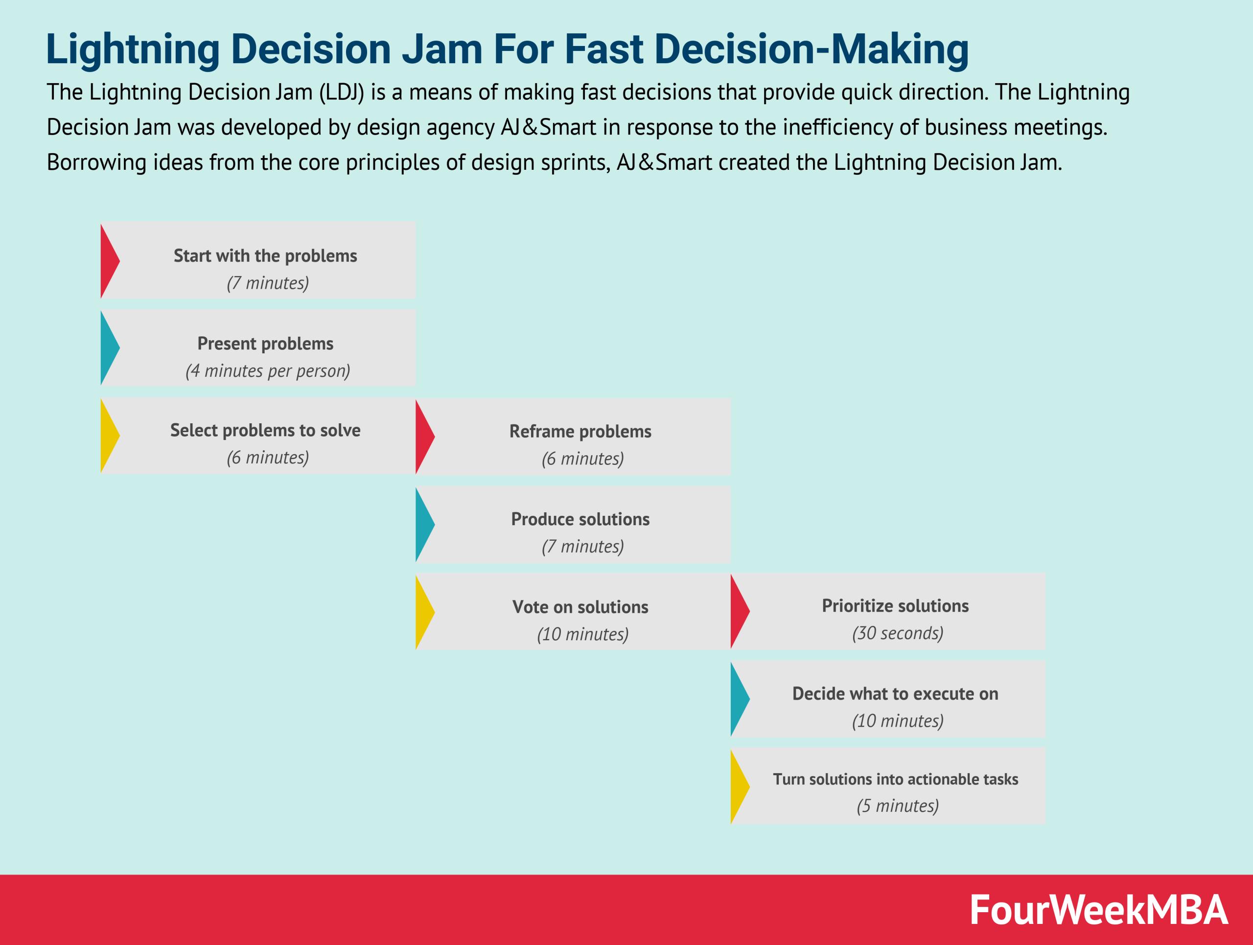 The Lightning Decision Jam