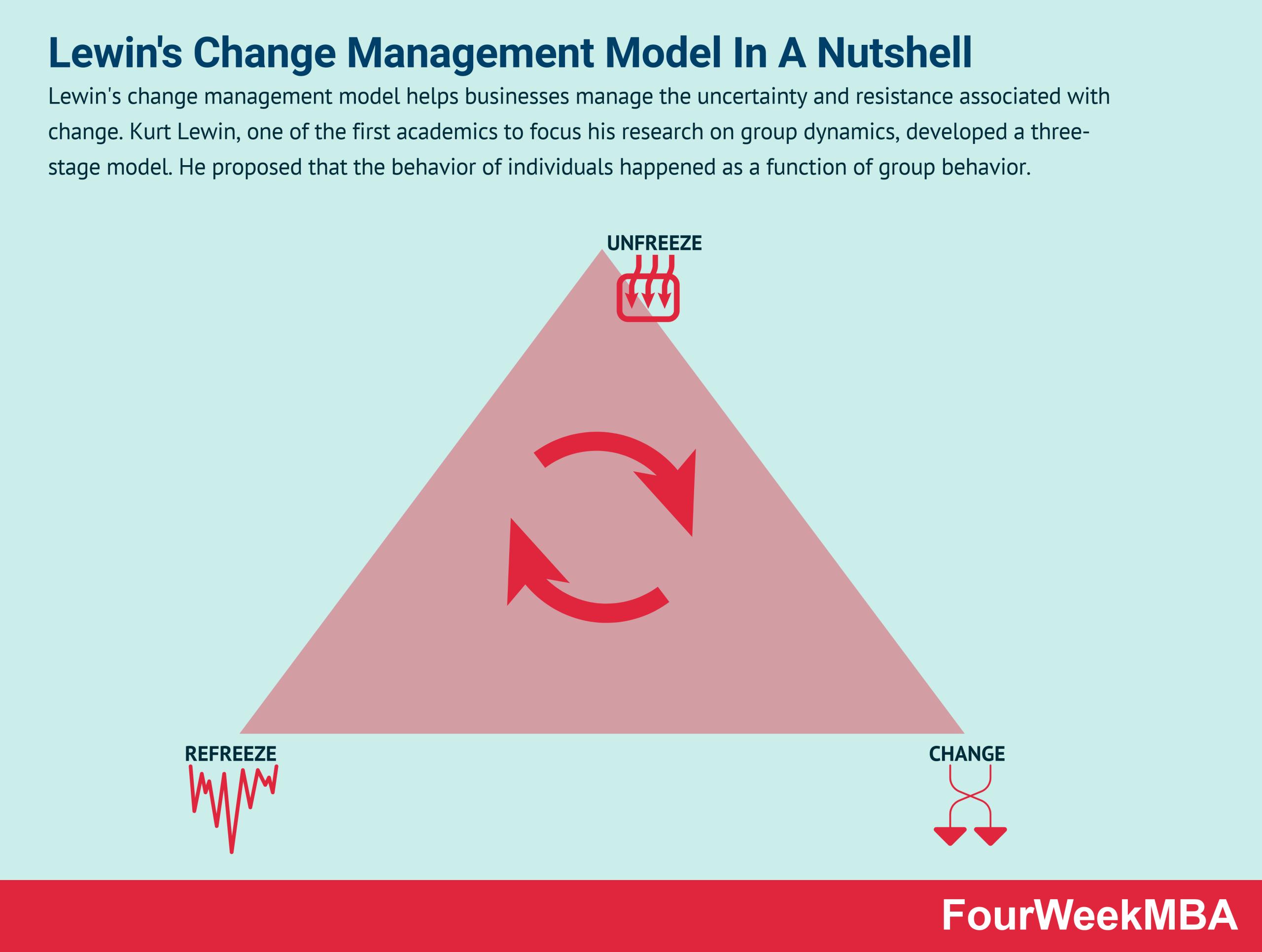 Lewin's Change Management Model In A Nutshell