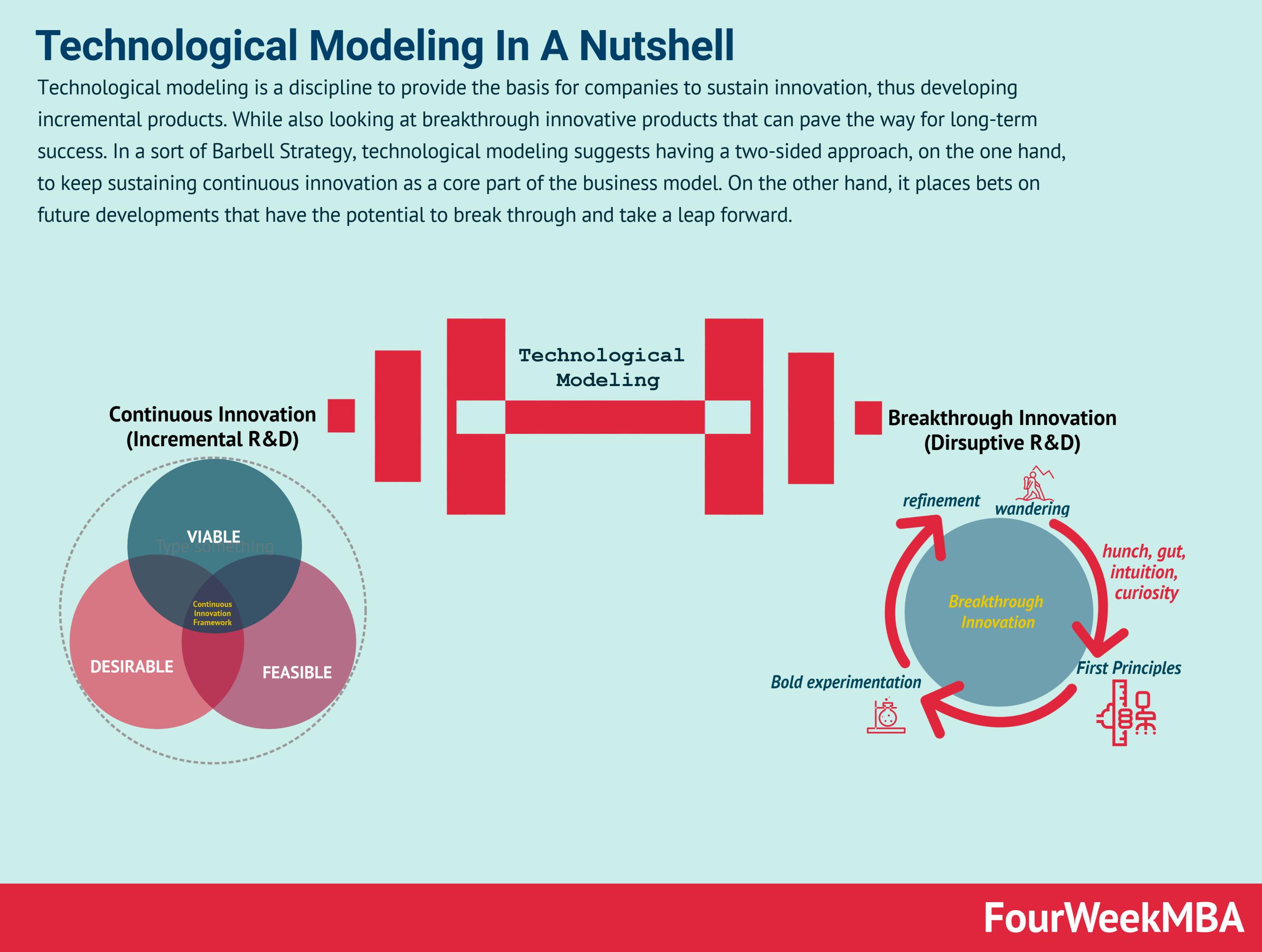 technological-modeling
