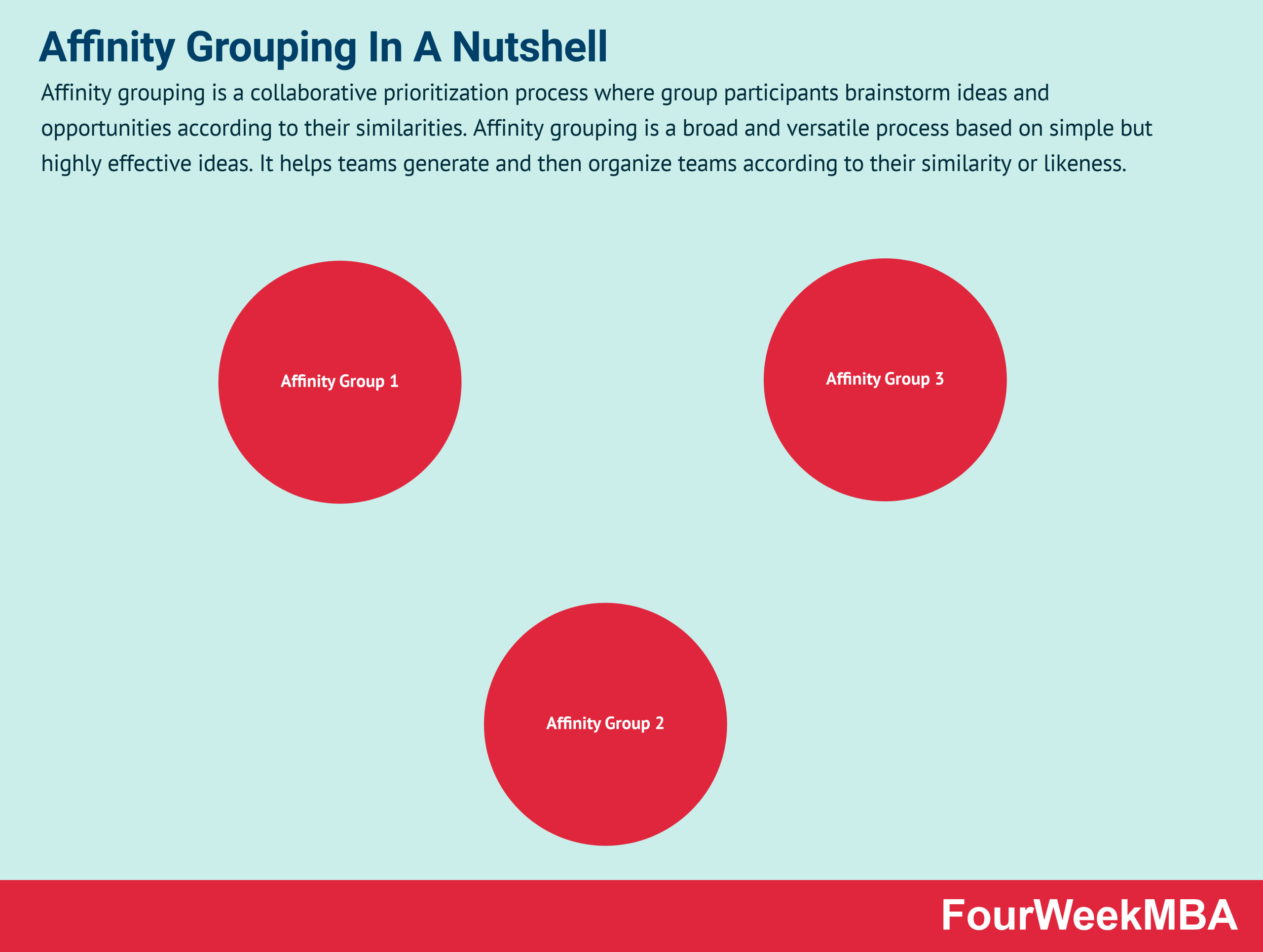 Affinity Grouping And Why It Matters In Business