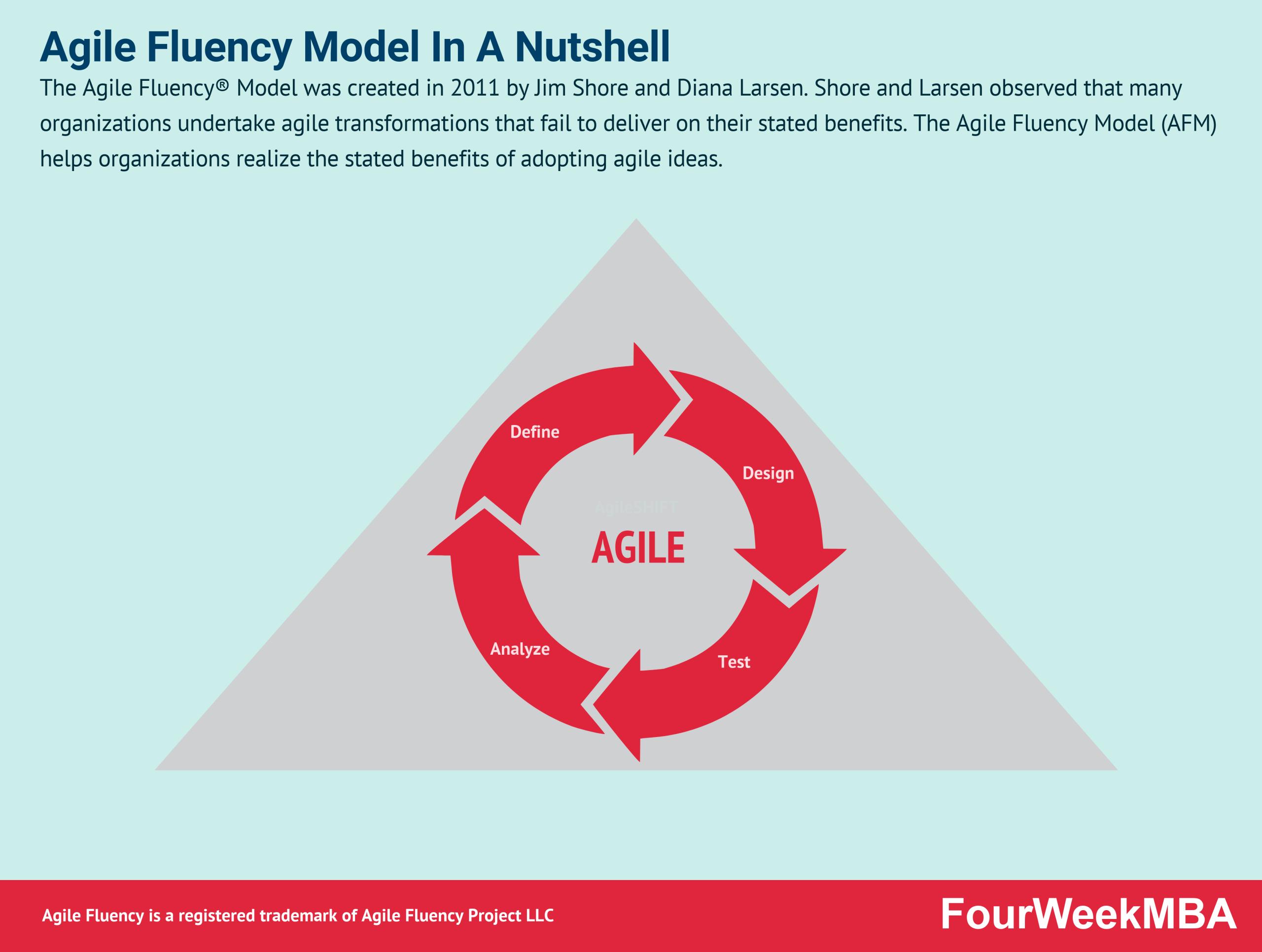 agile-fluency-model