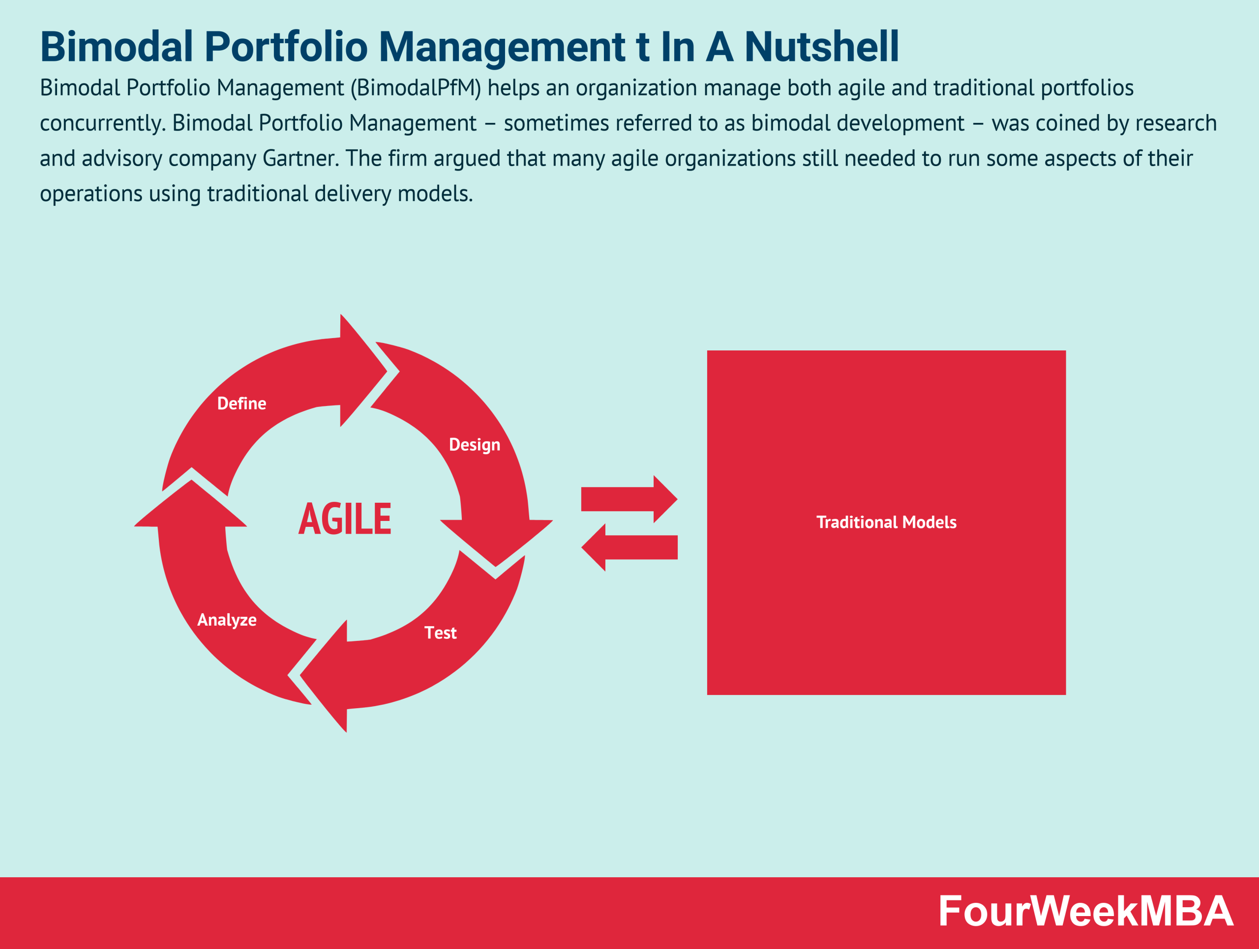 bimodal-portfolio-management