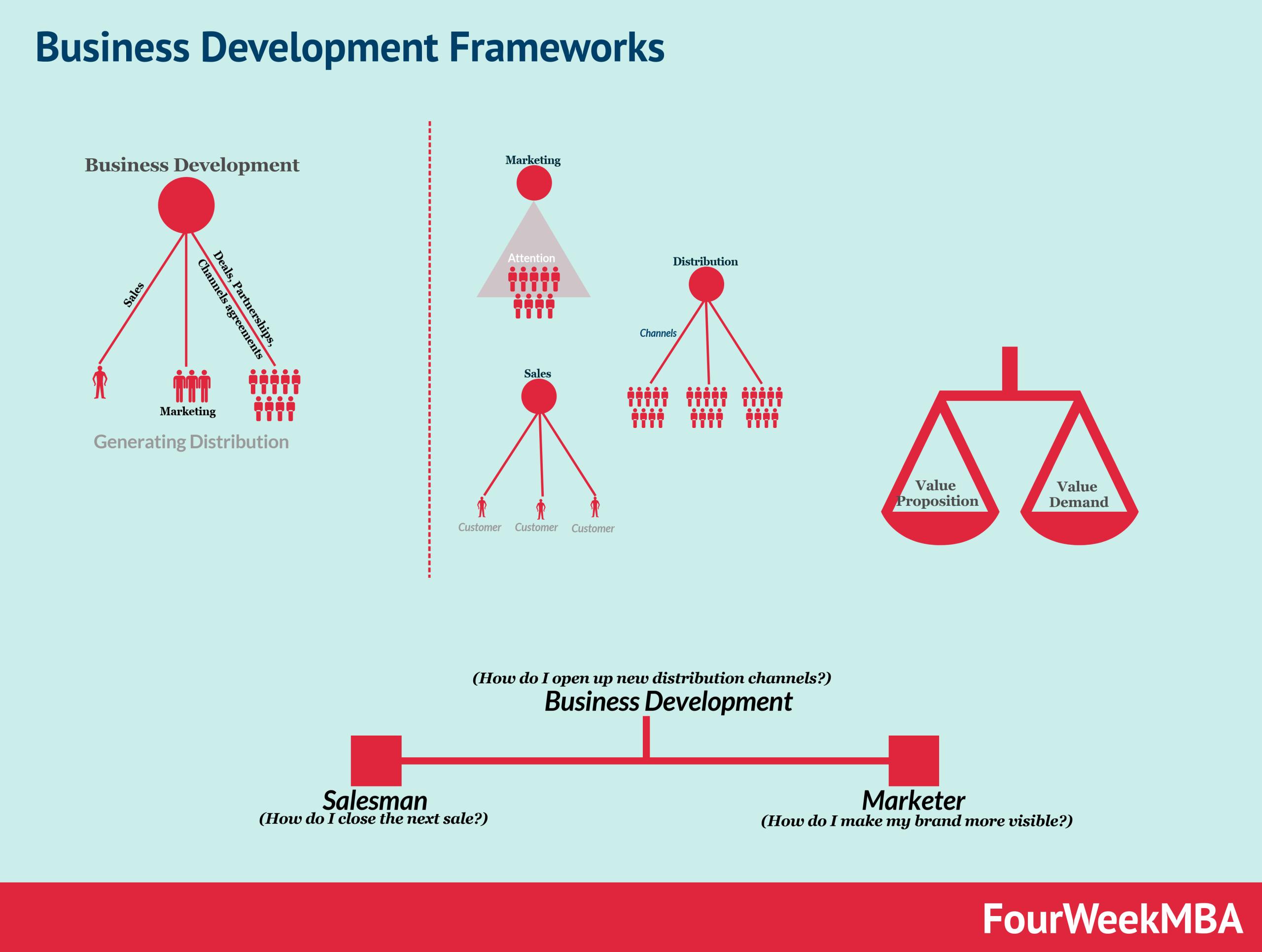 business-development-frameworks