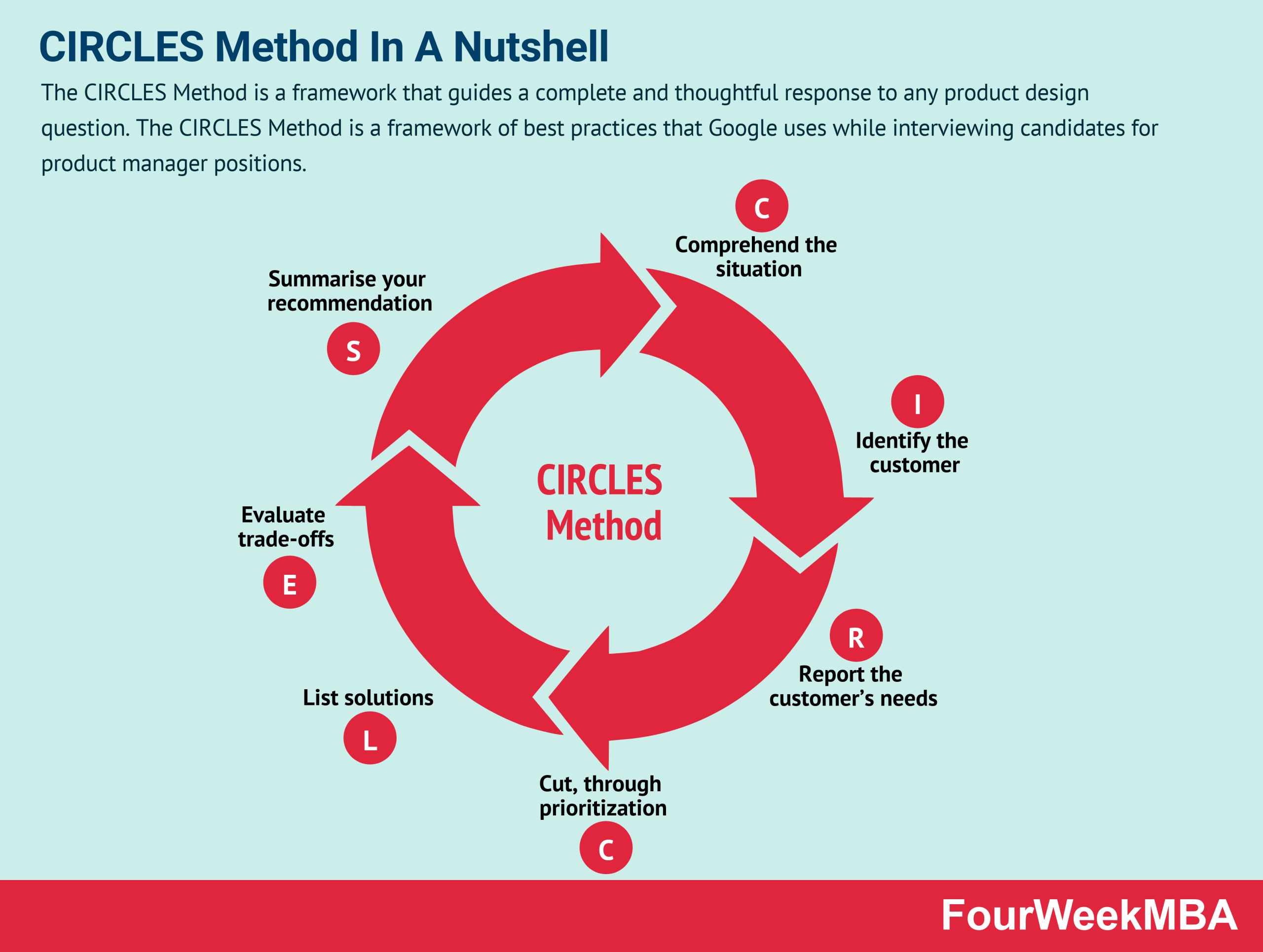 CIRCLES Method And How To Use It To Get Hired