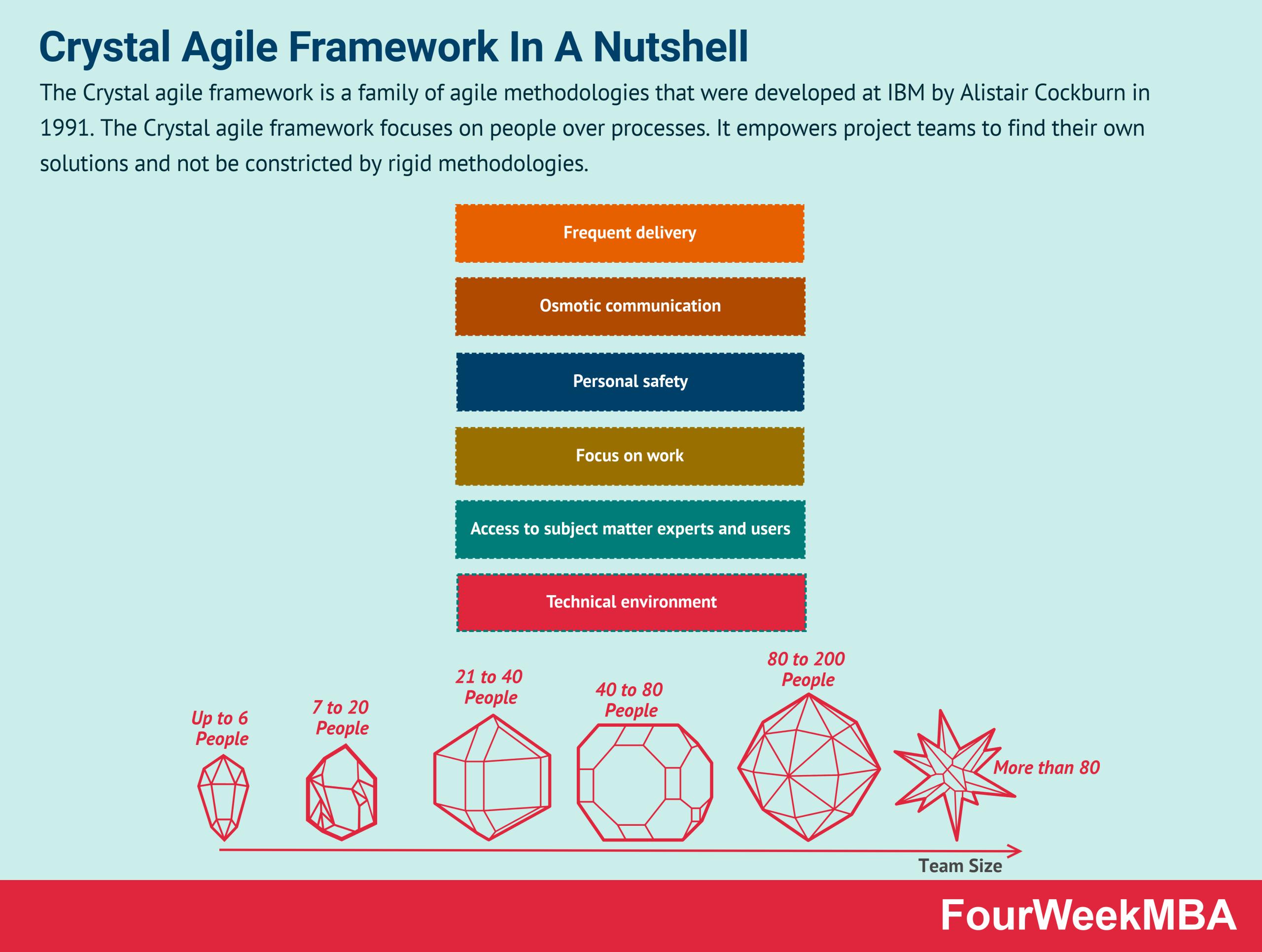 crystal-agile-framework