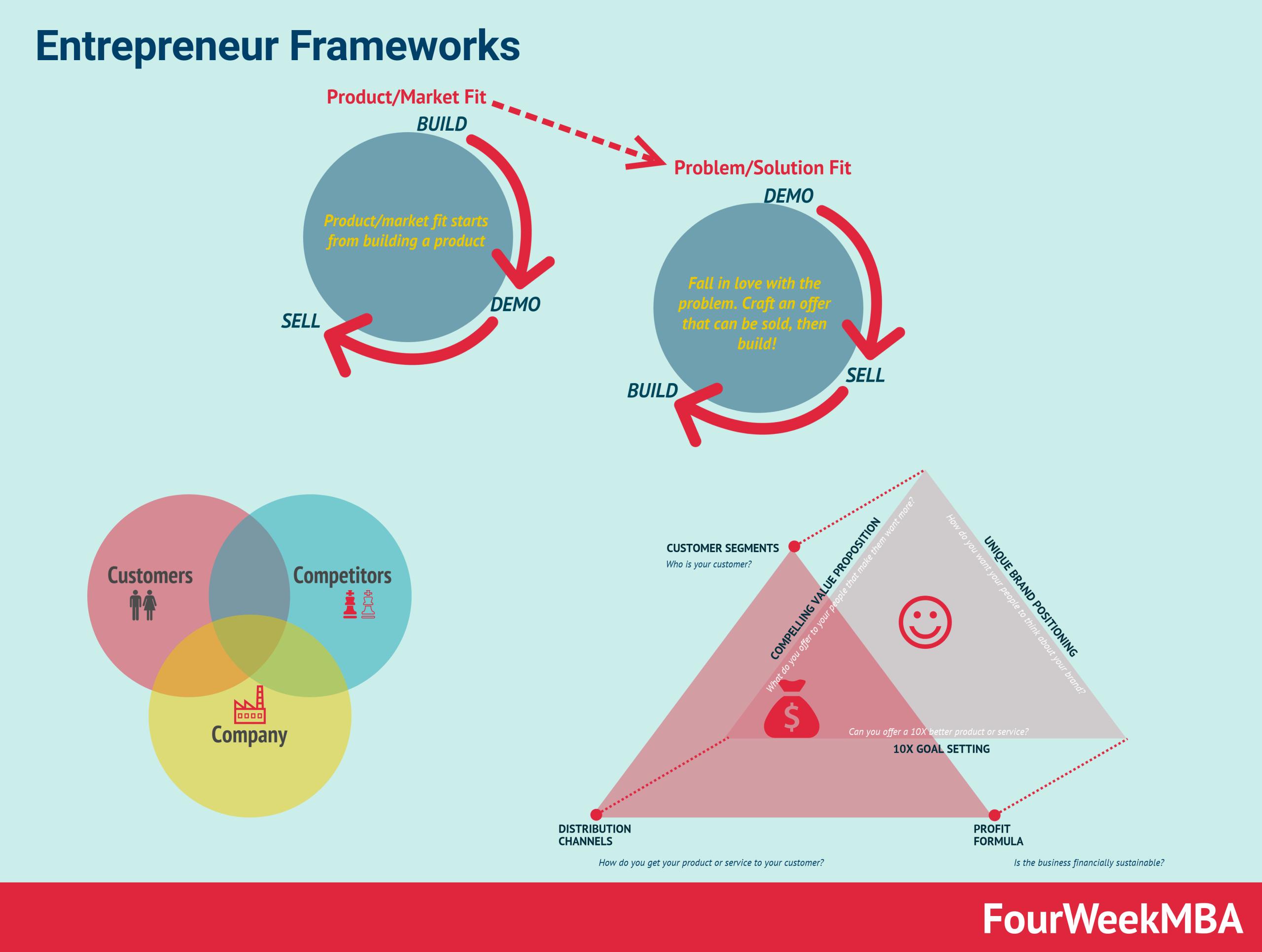 entrepreneur-frameworks