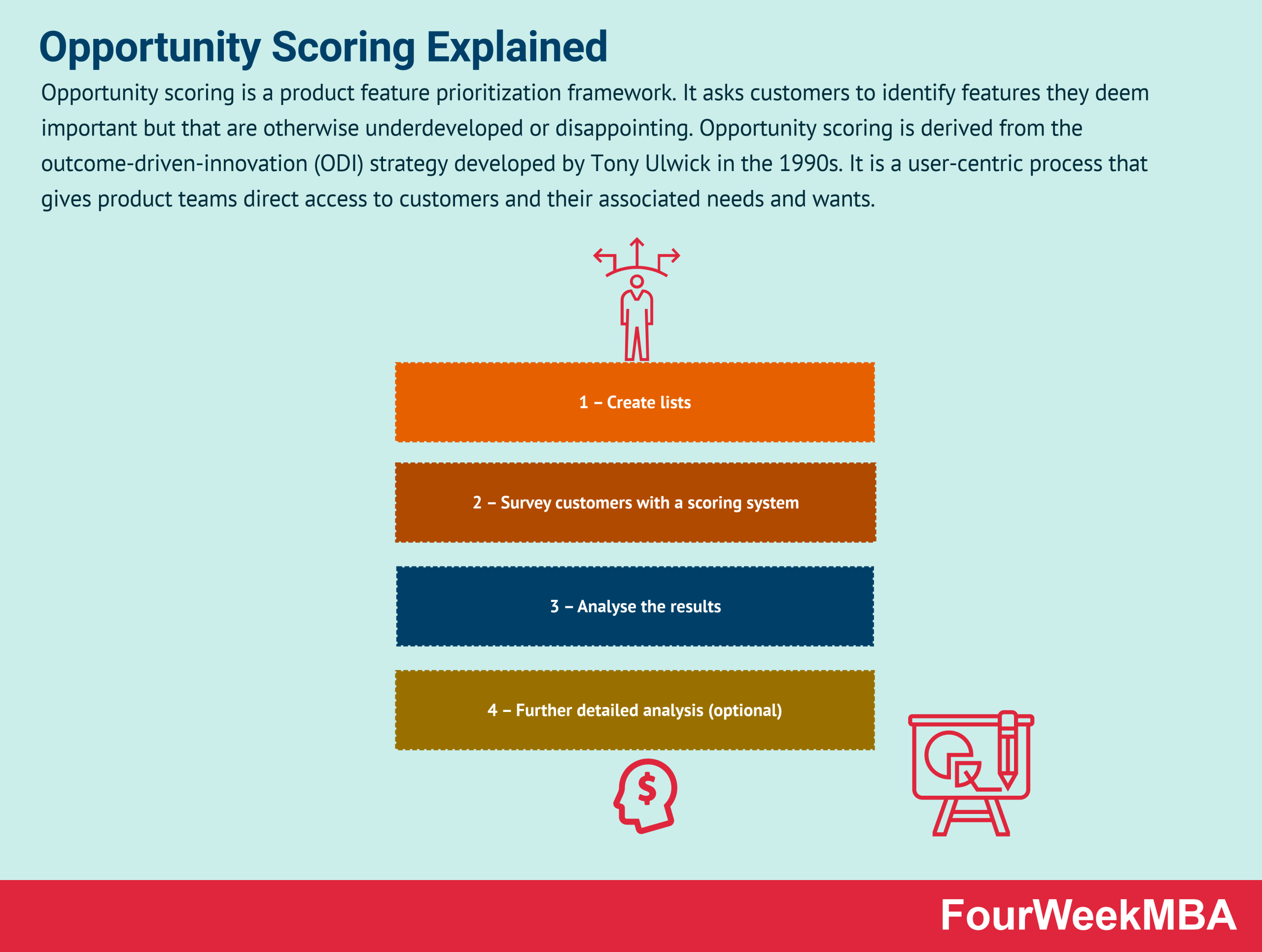Opportunity Scoring And Why It Matters In Business