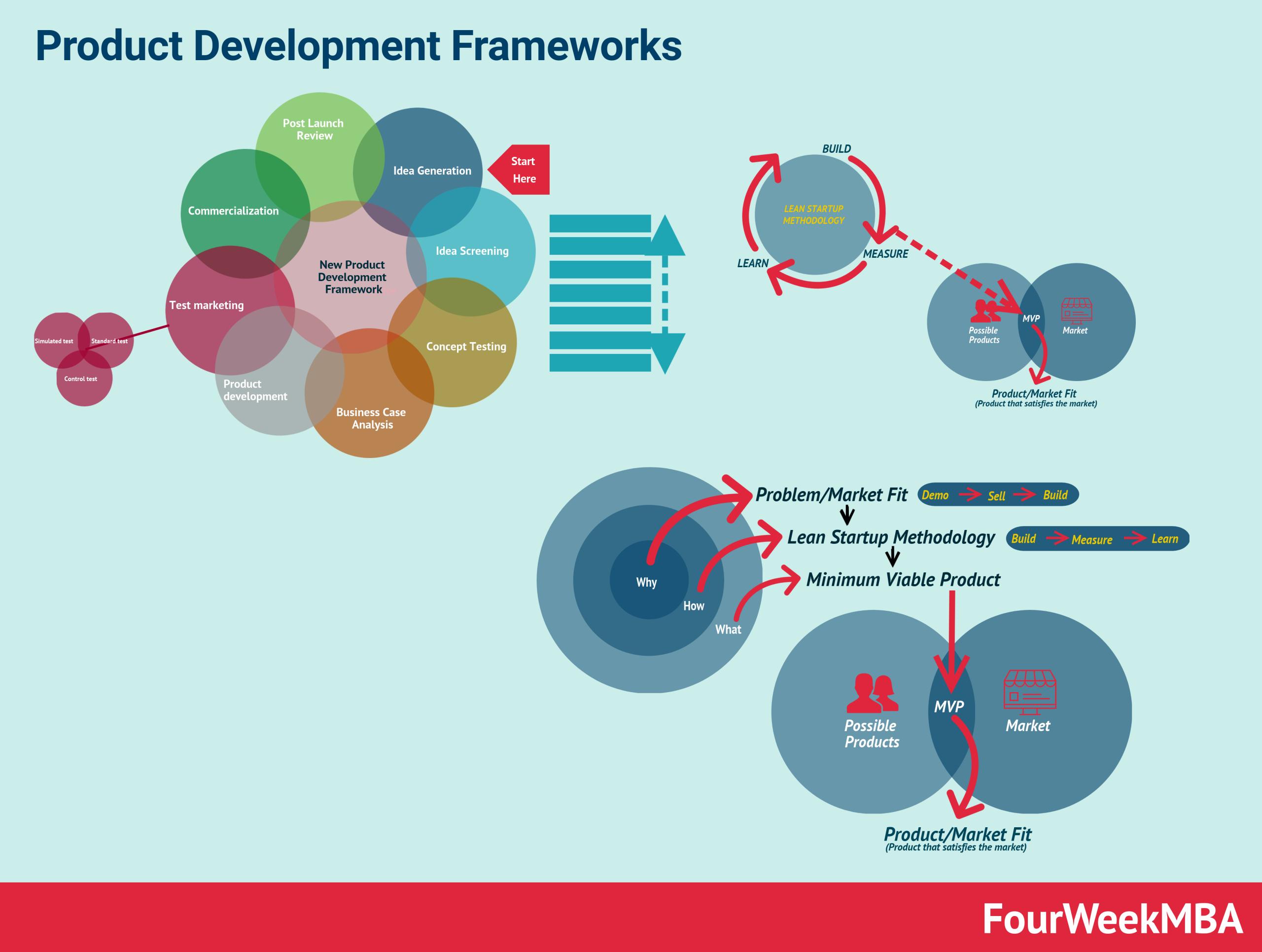 product-development-frameworks