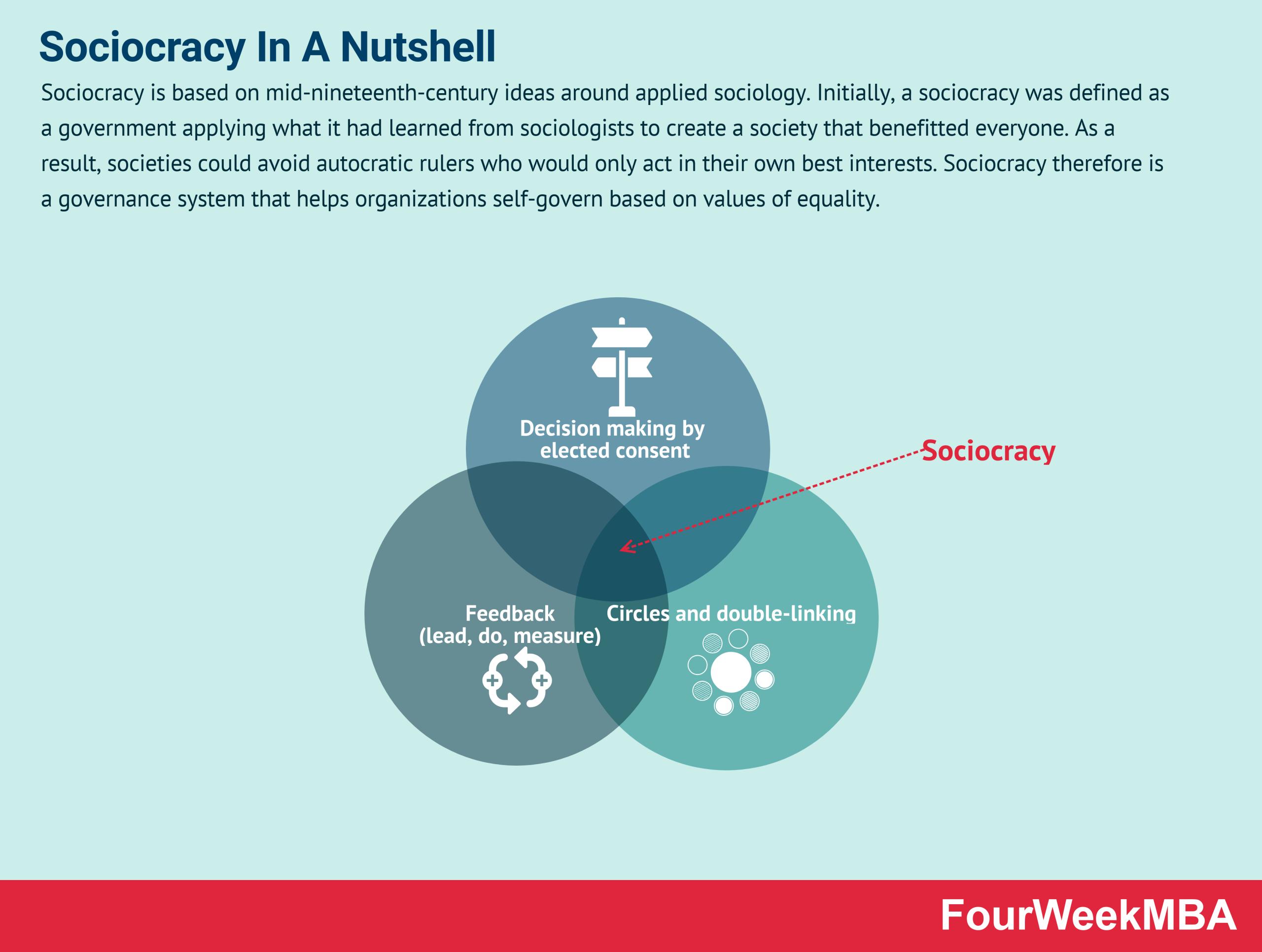Sociocracy In A Nutshell