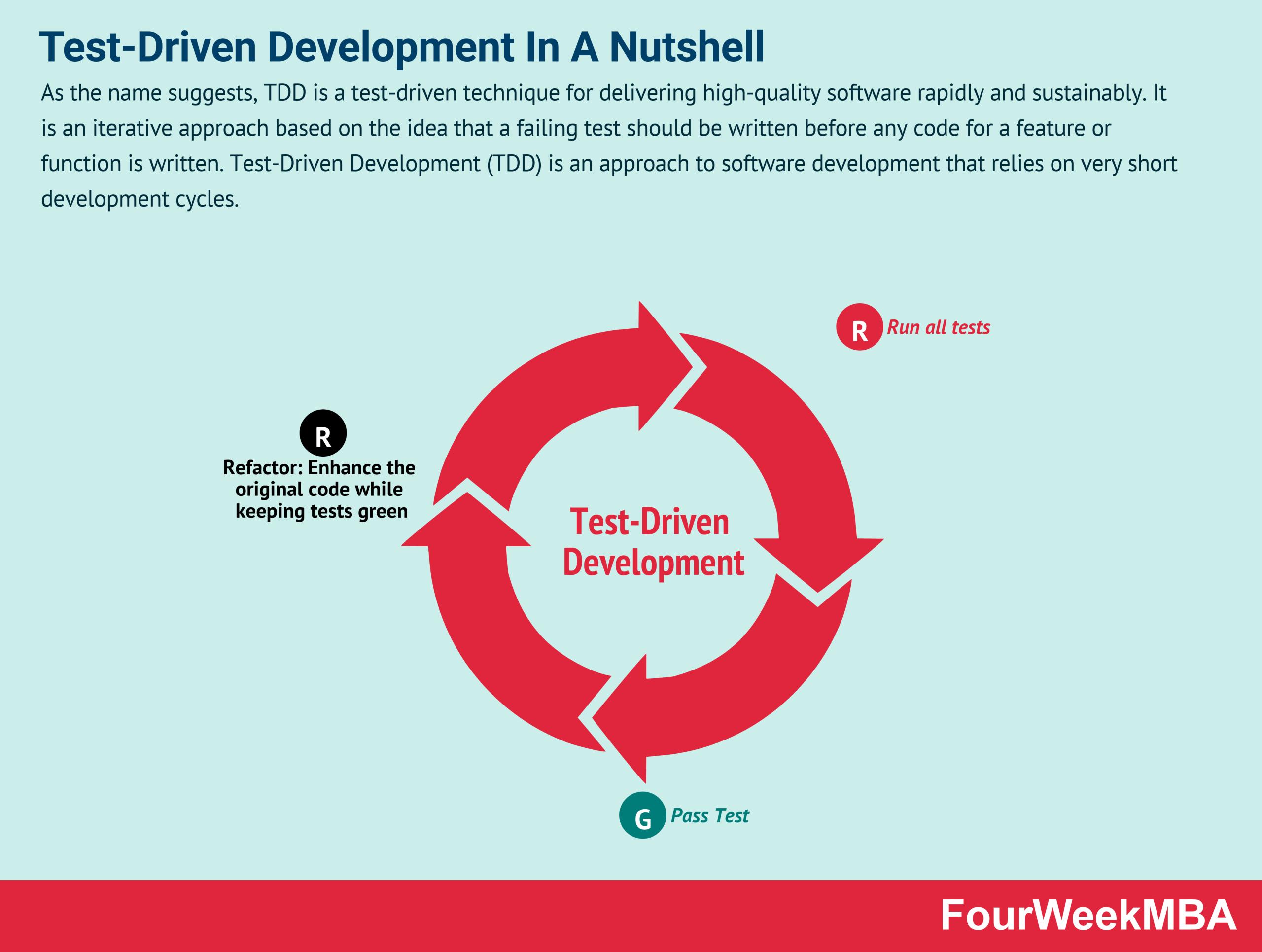 Test-Driven Development In A Nutshell
