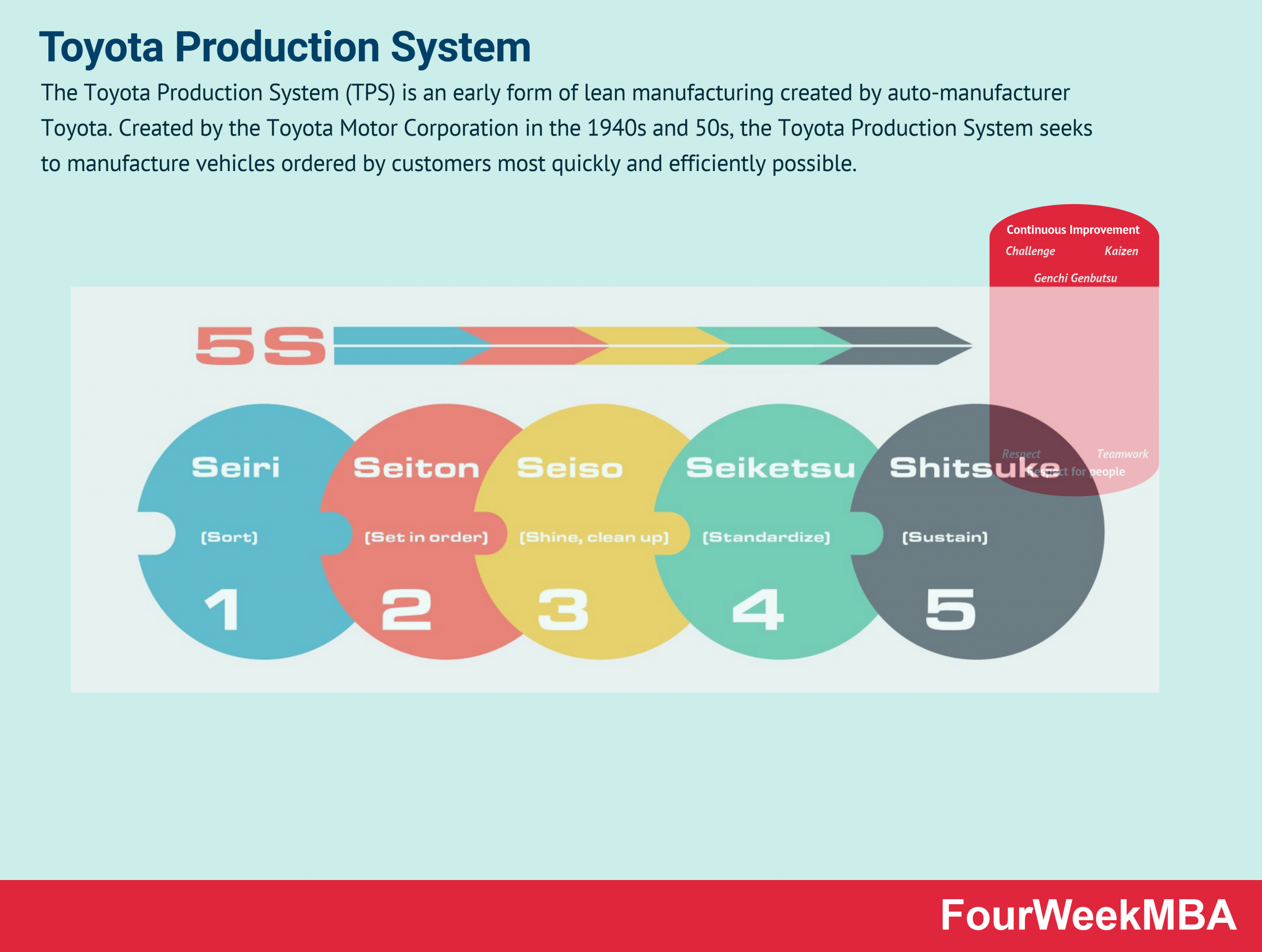 Toyota Production System In A Nutshell