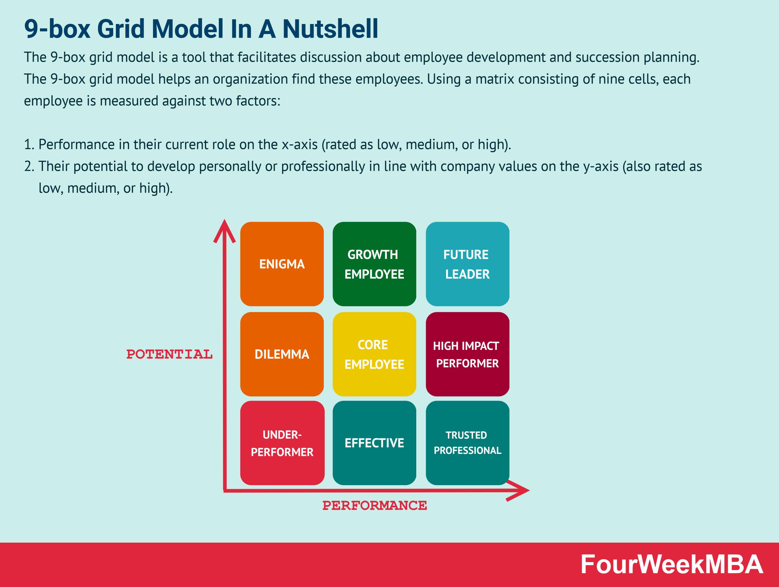 9-box-grid-model