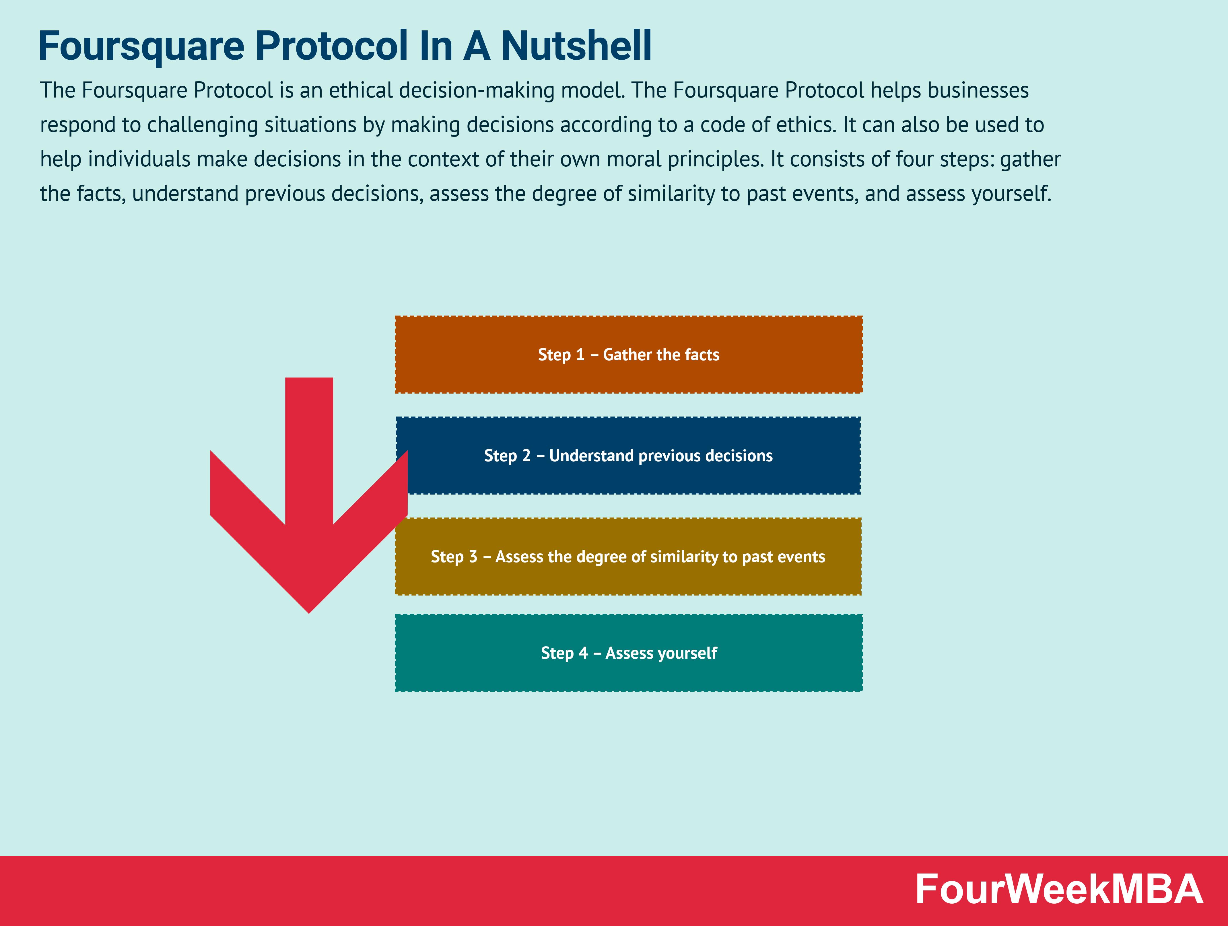 foursquare-protocol
