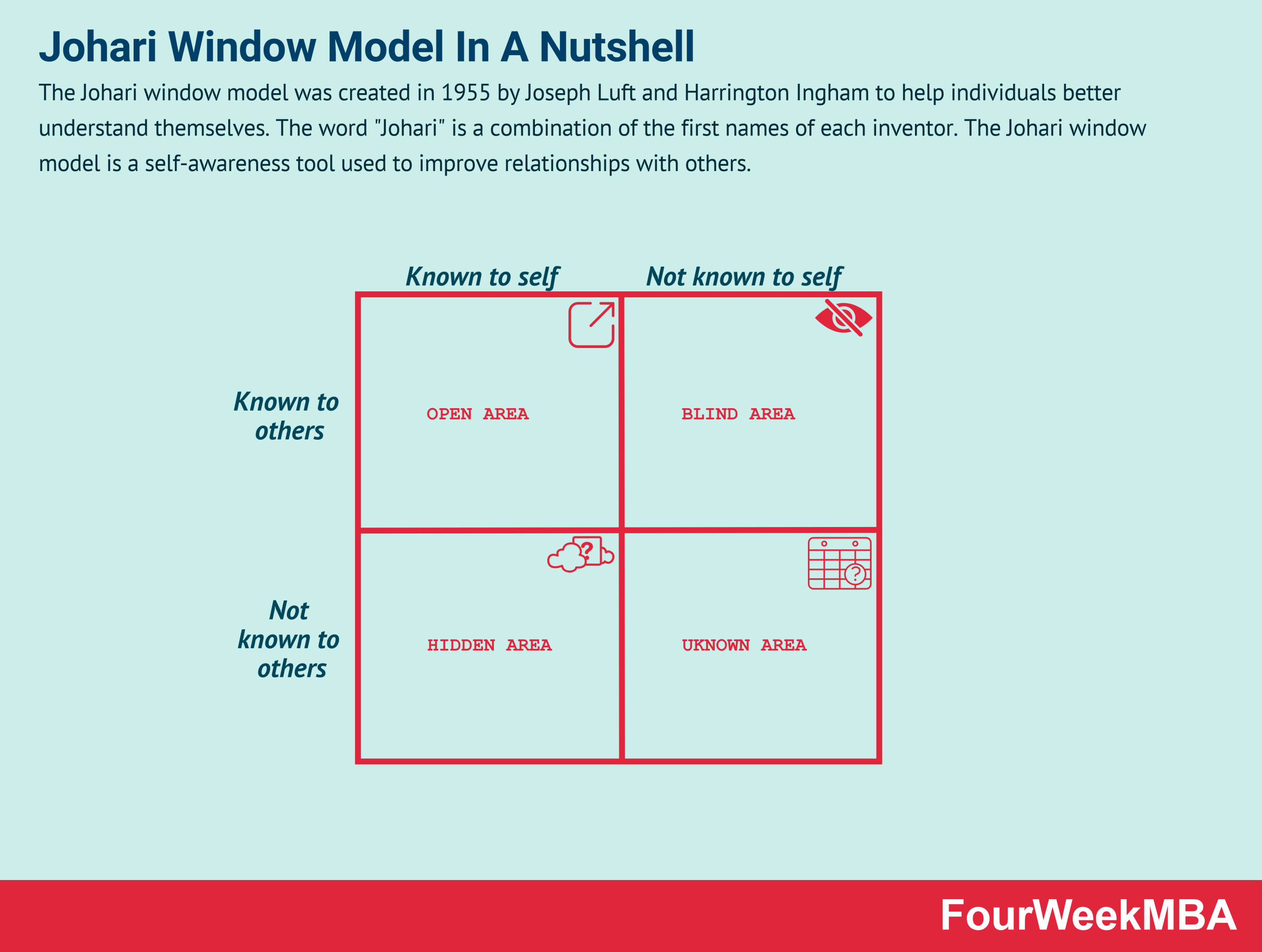 johari-window-model