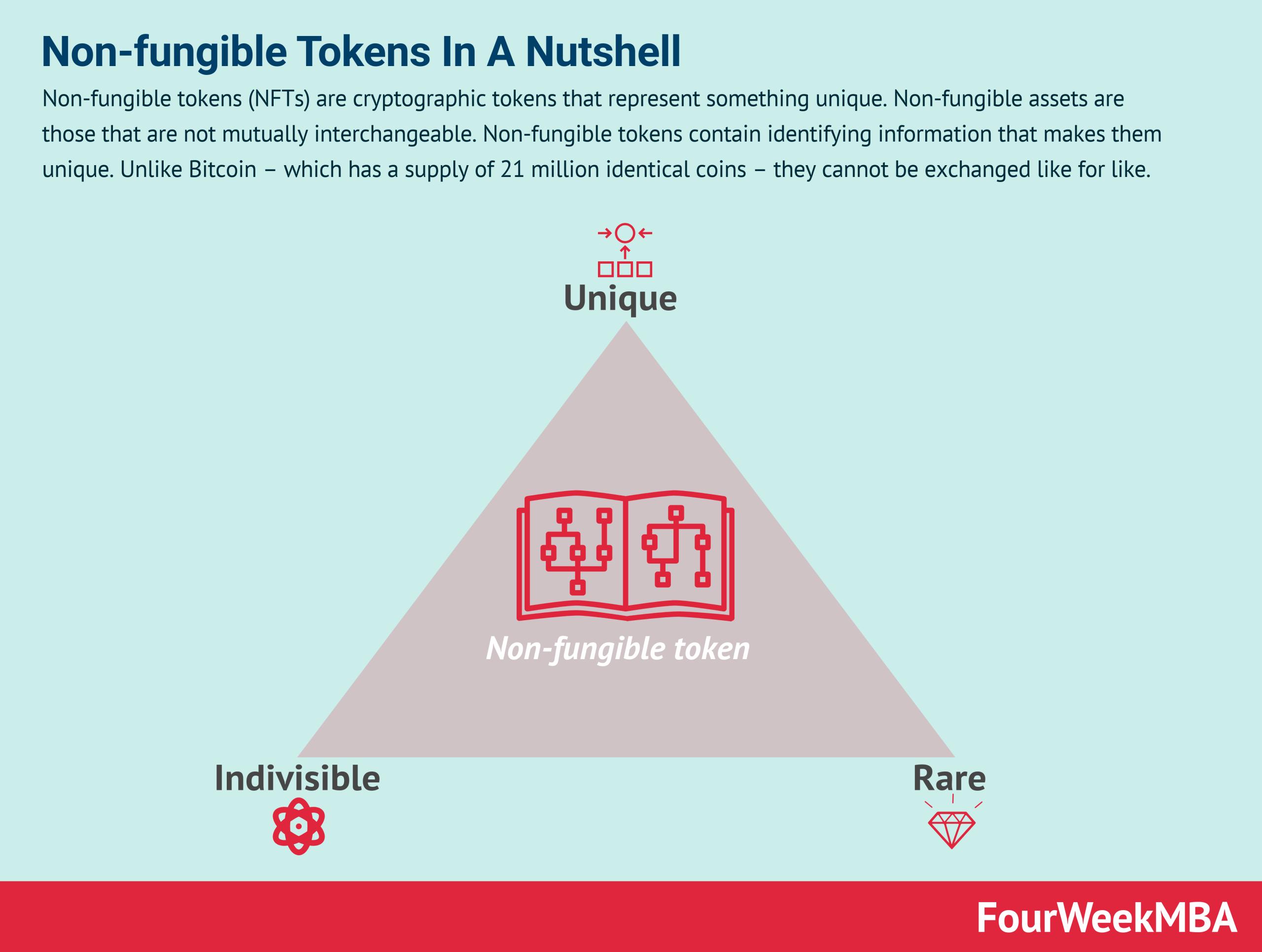 non-fungible-tokens