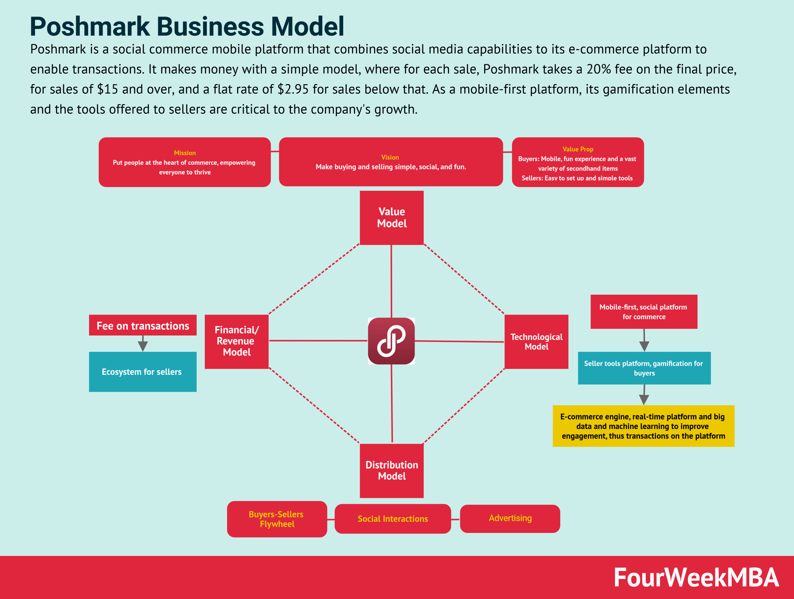 poshmark-business-model