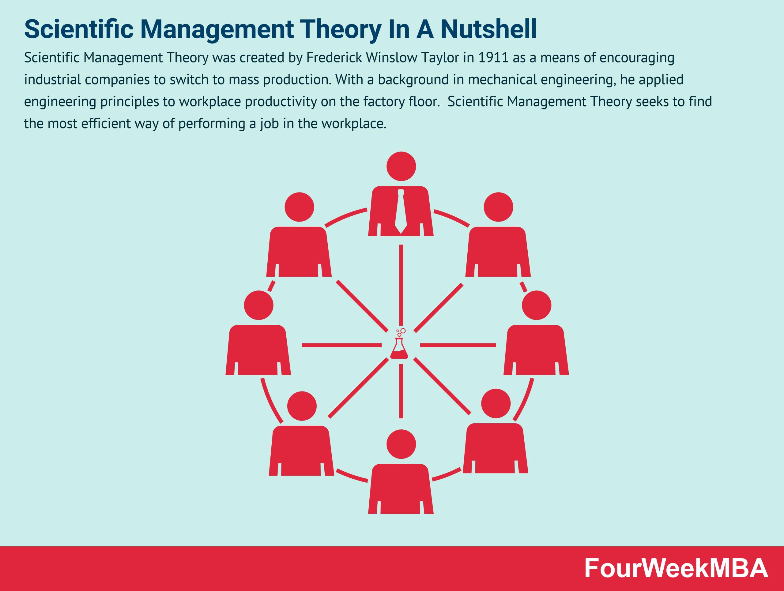 scientific-management