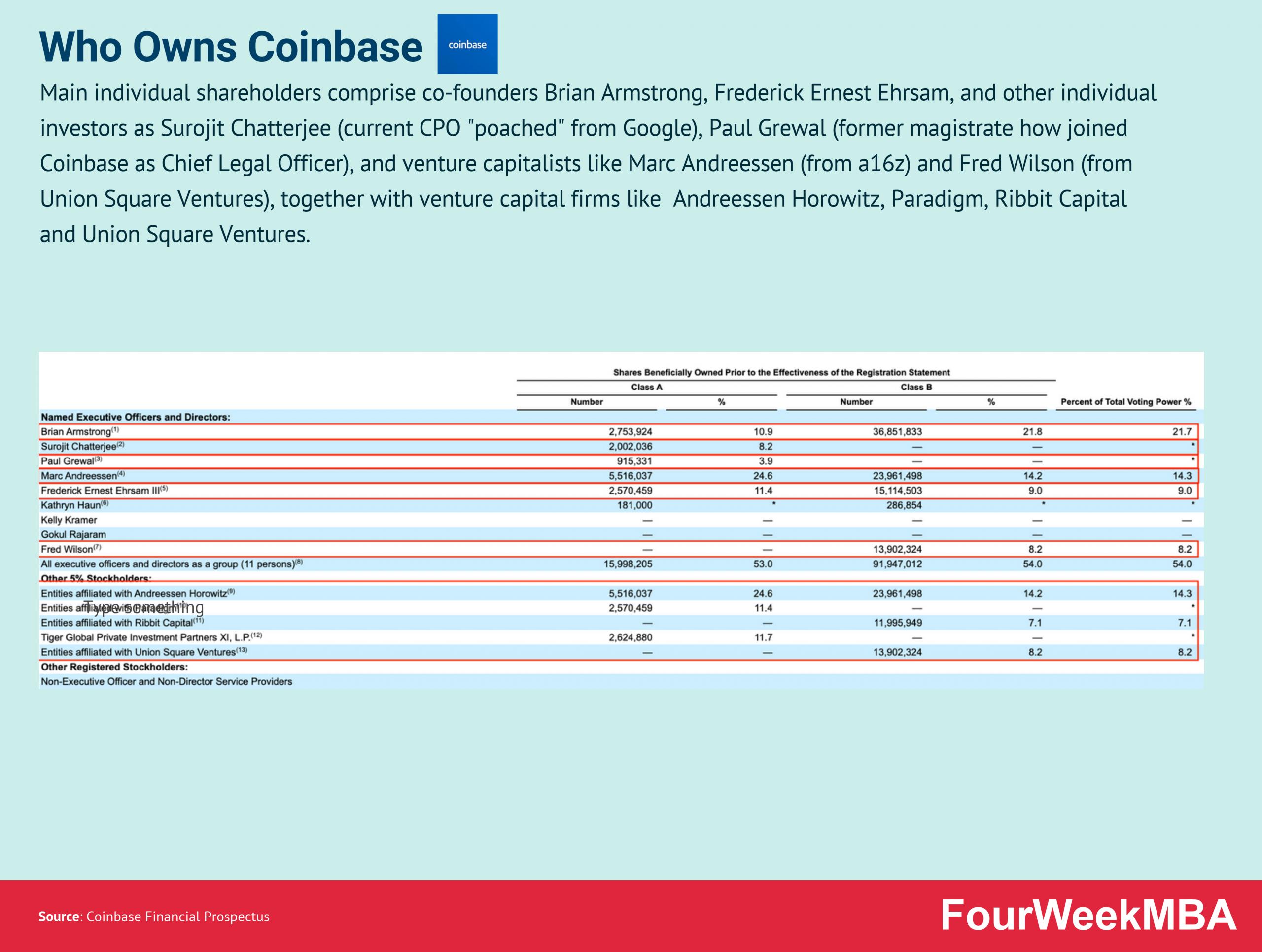 who-owns-coinbase