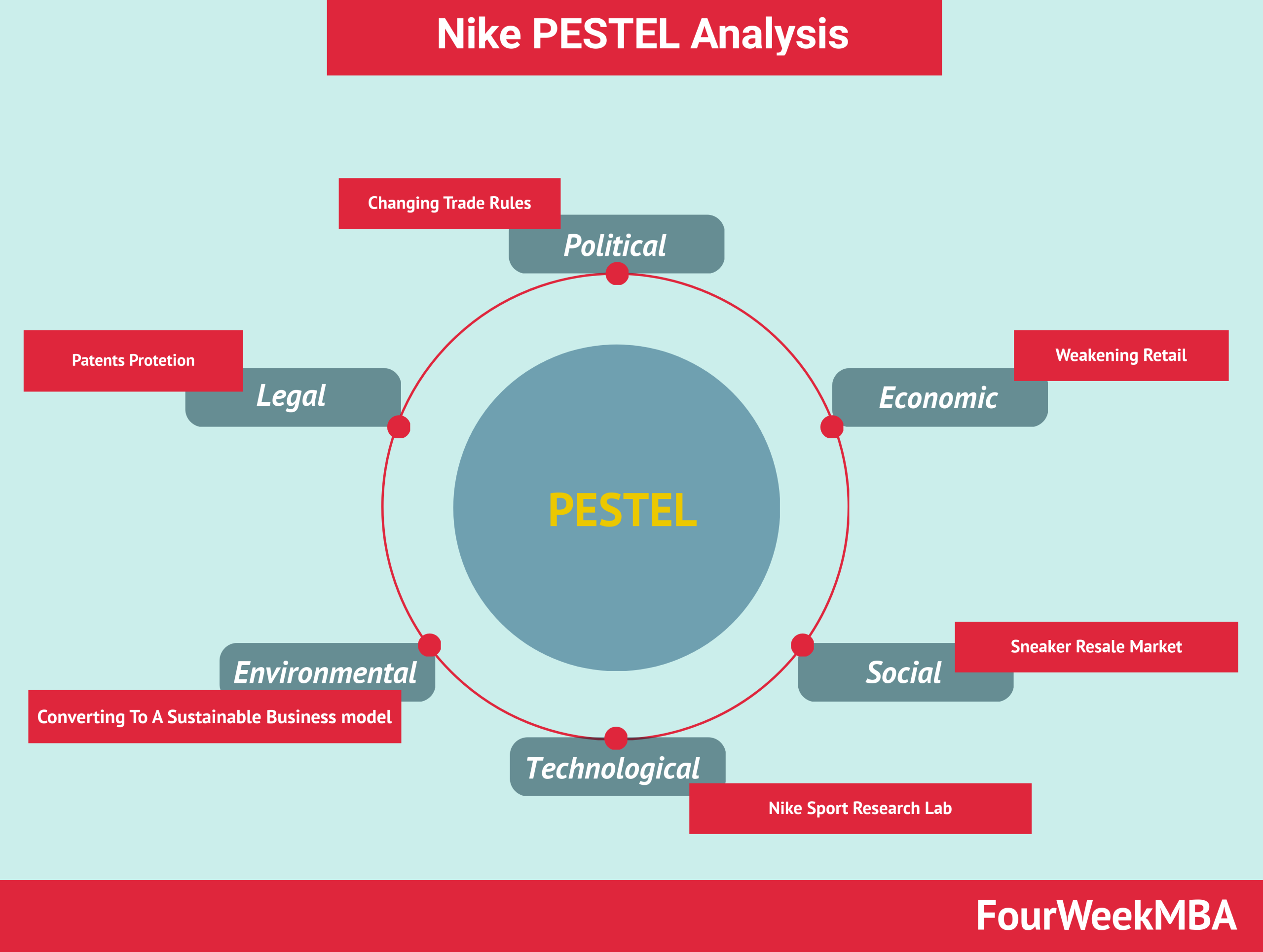 Nike PESTEL analysis