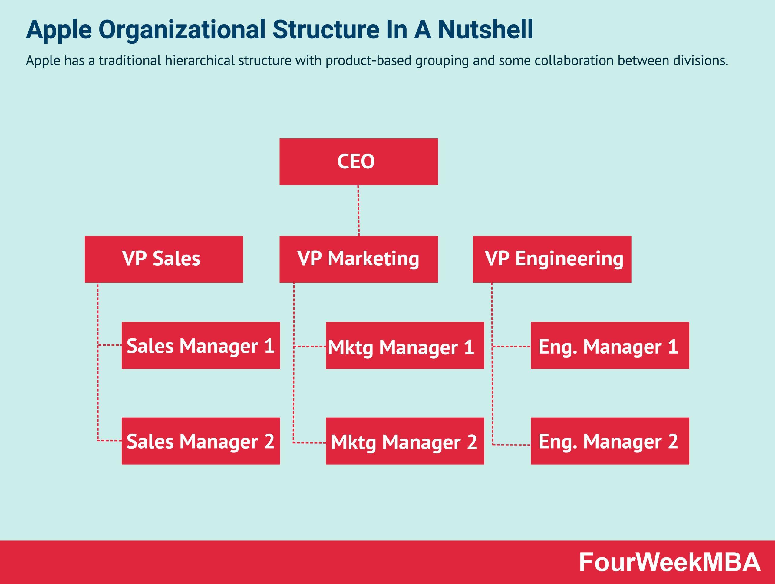 Apple Organizational Structure In A Nutshell
