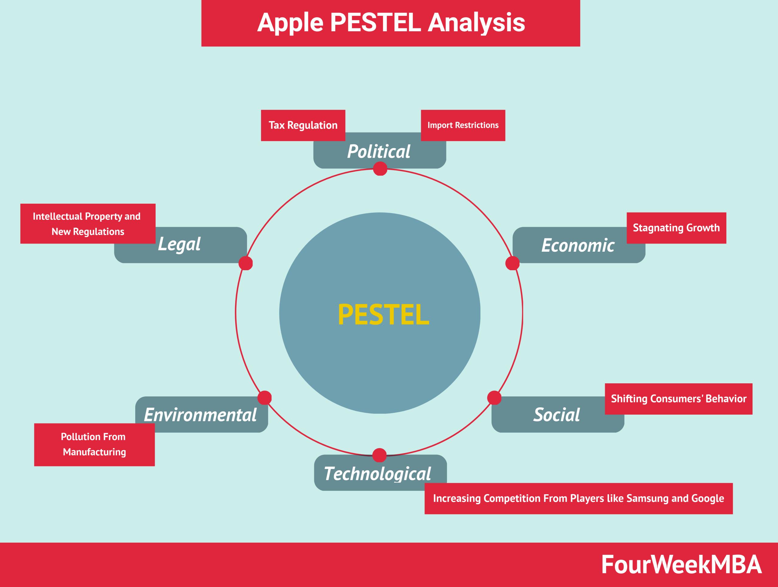 apple-pestel-analysis