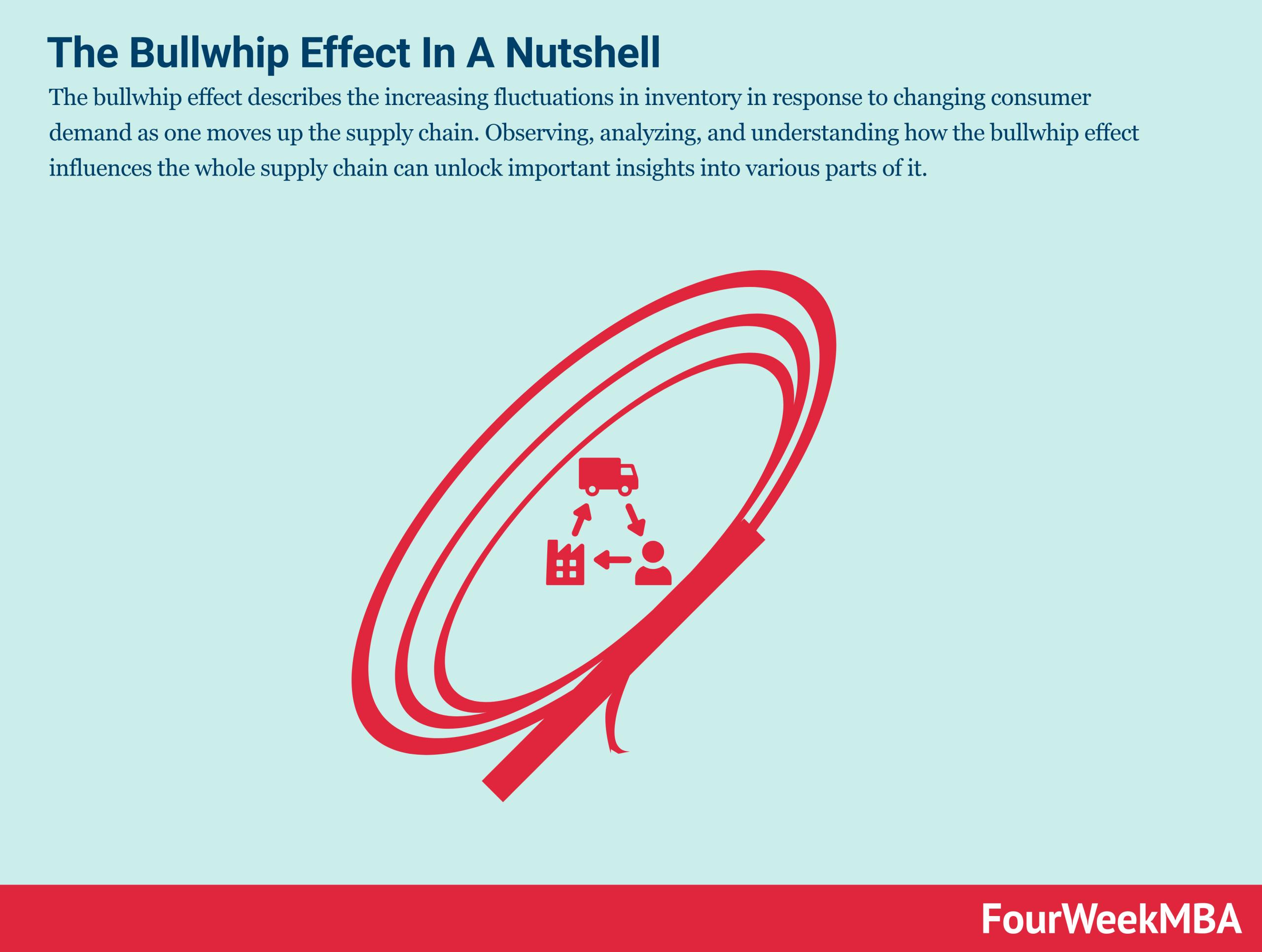 bullwhip-effect