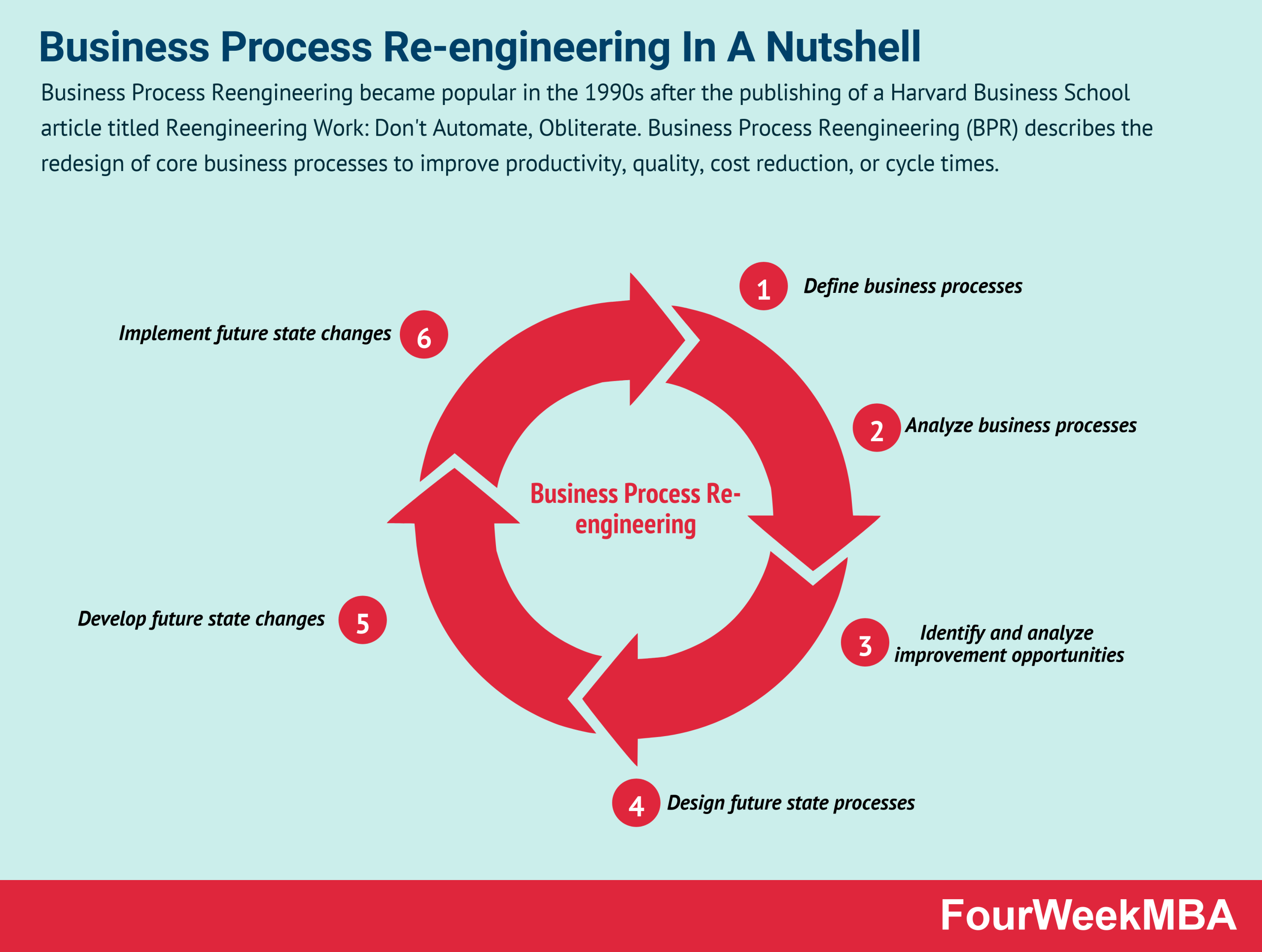 business-process-re-engineering
