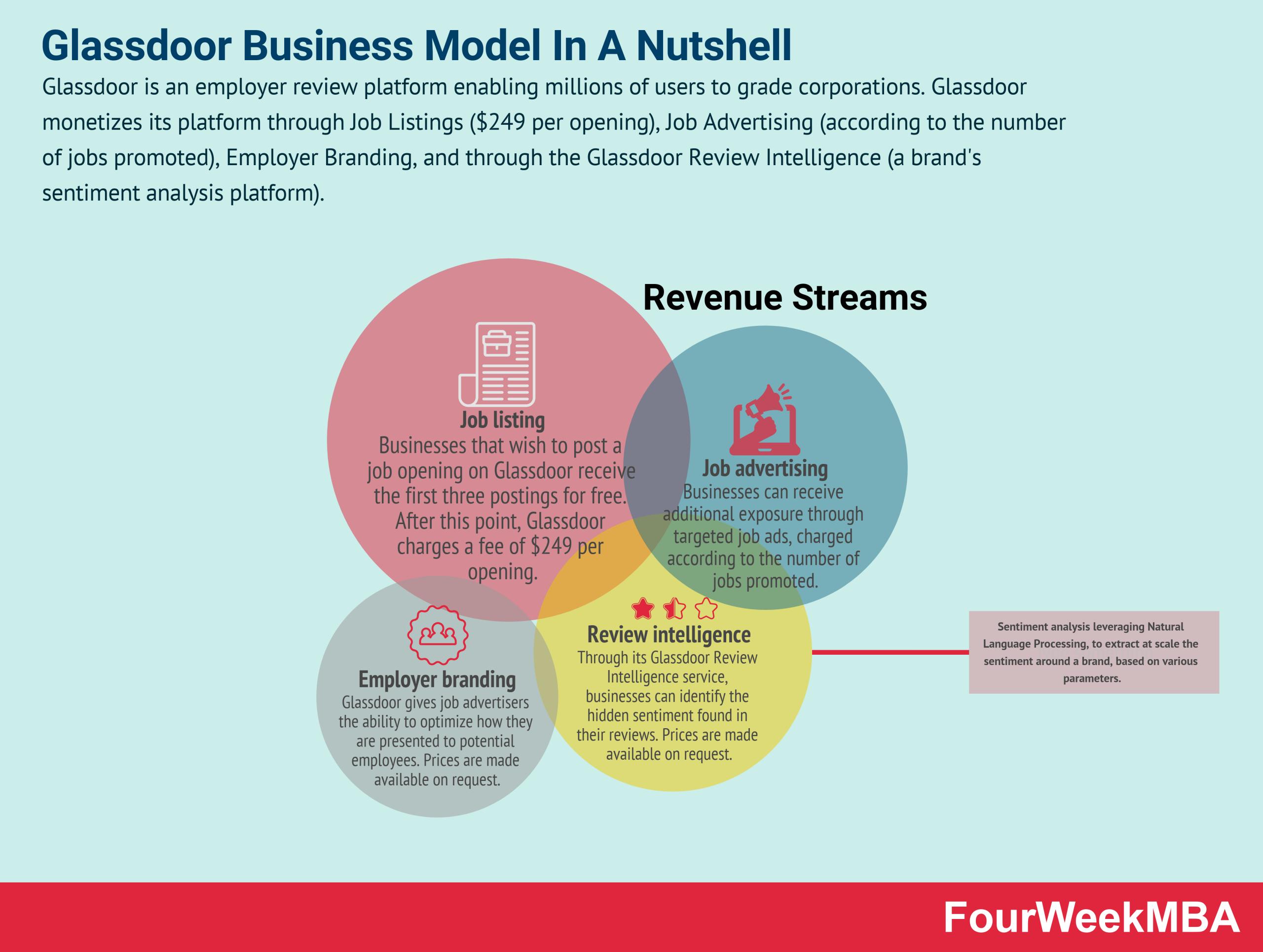 glassdoor-business-model