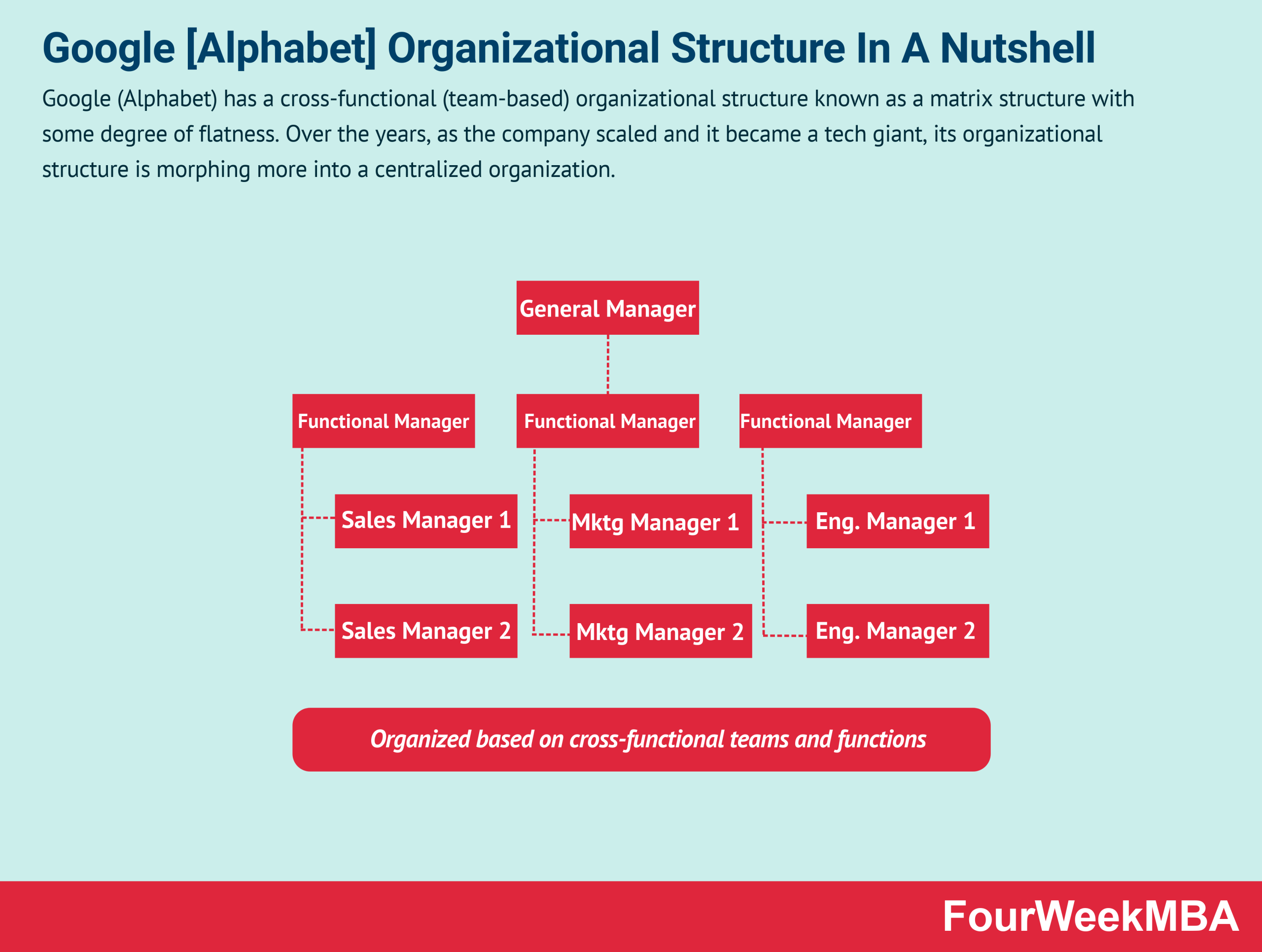 google-organizational-structure