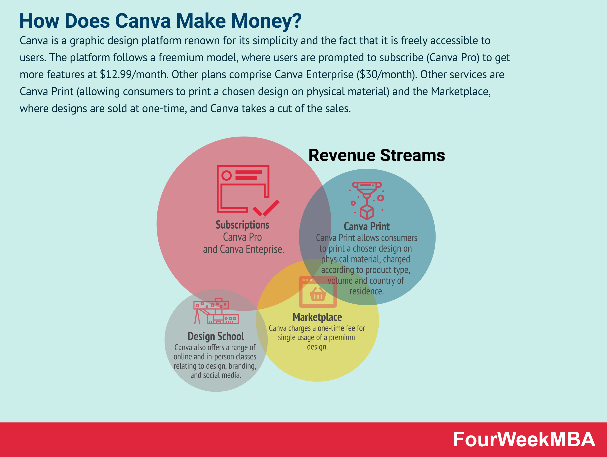 how-does-canva-make-money