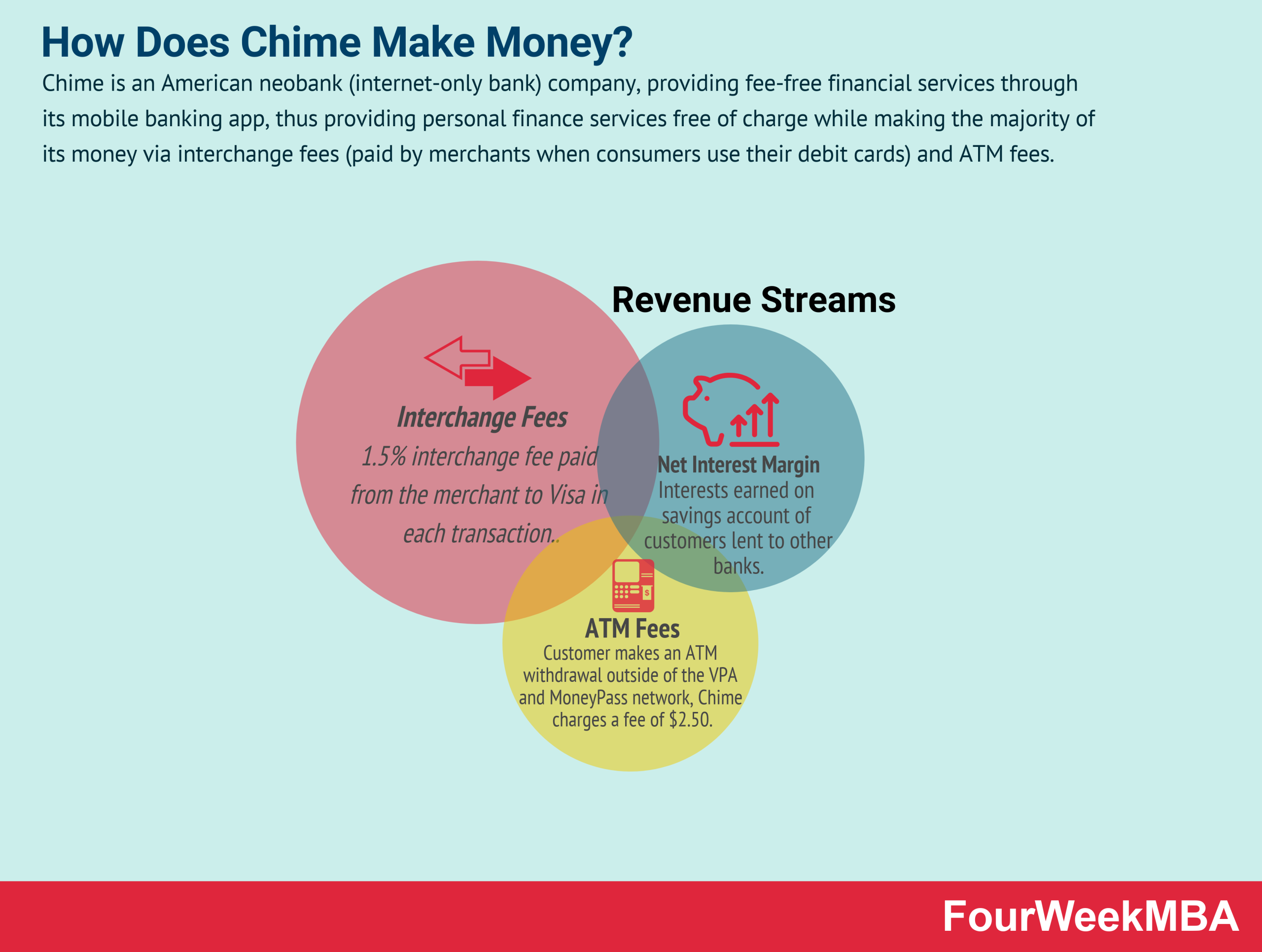 how-does-chime-make-money