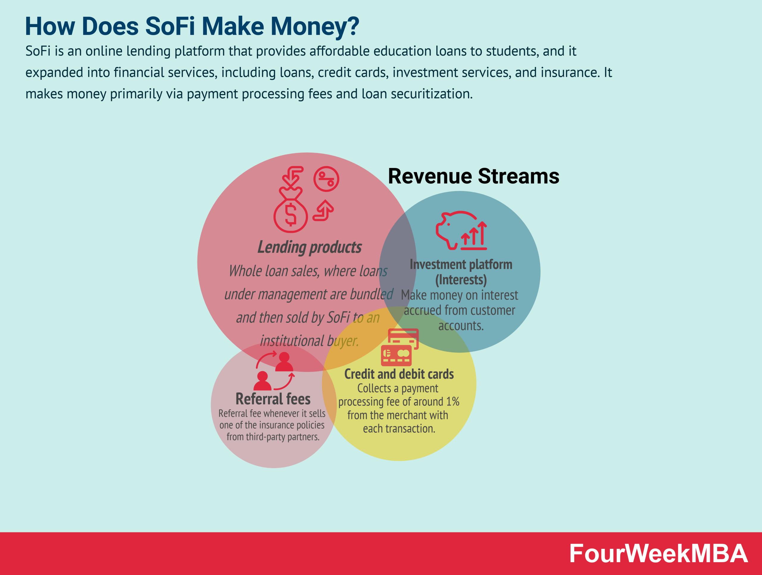 how-does-sofi-make-money
