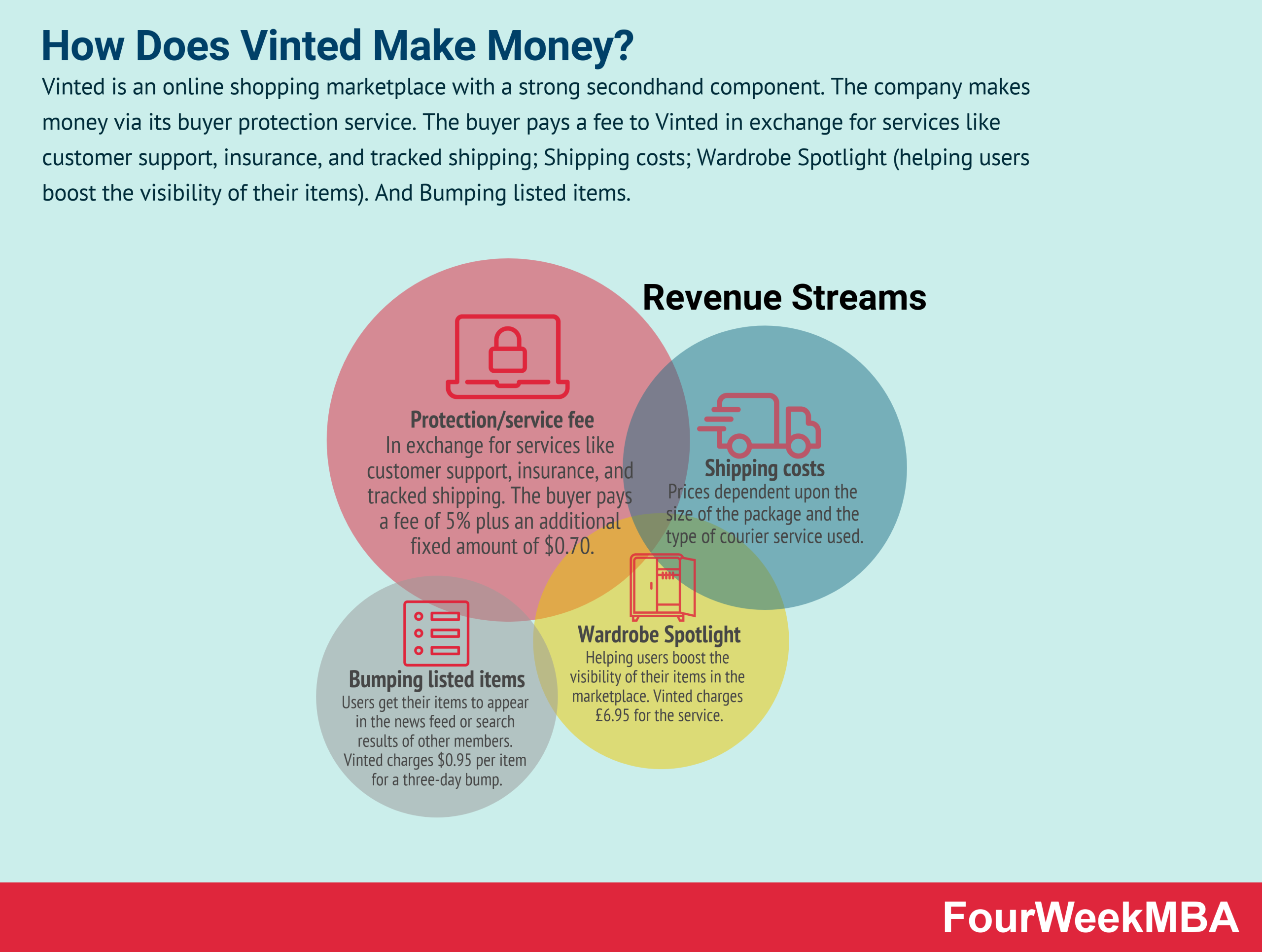 how-does-vinted-make-money
