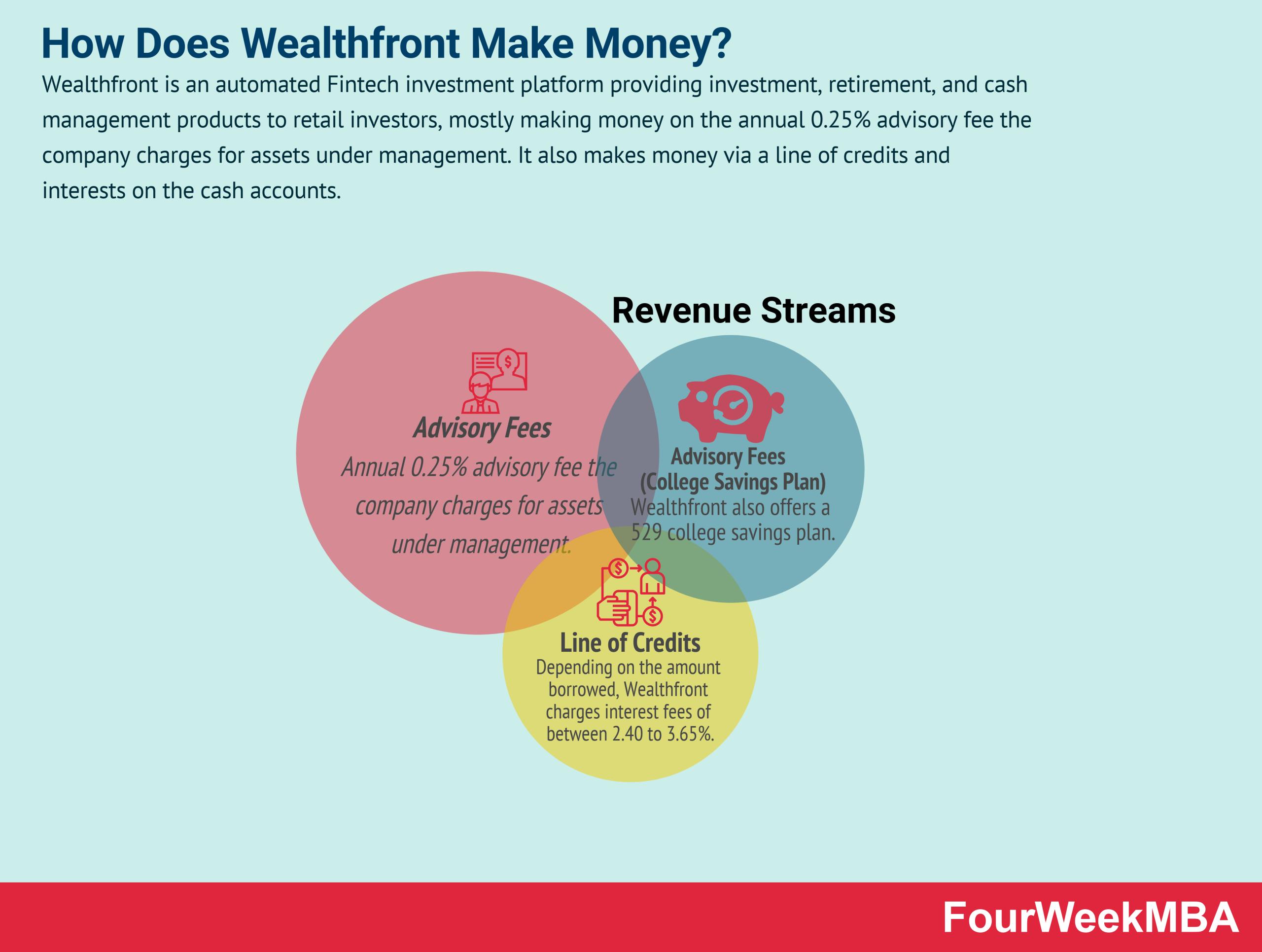 how-does-wealthfront-make-money