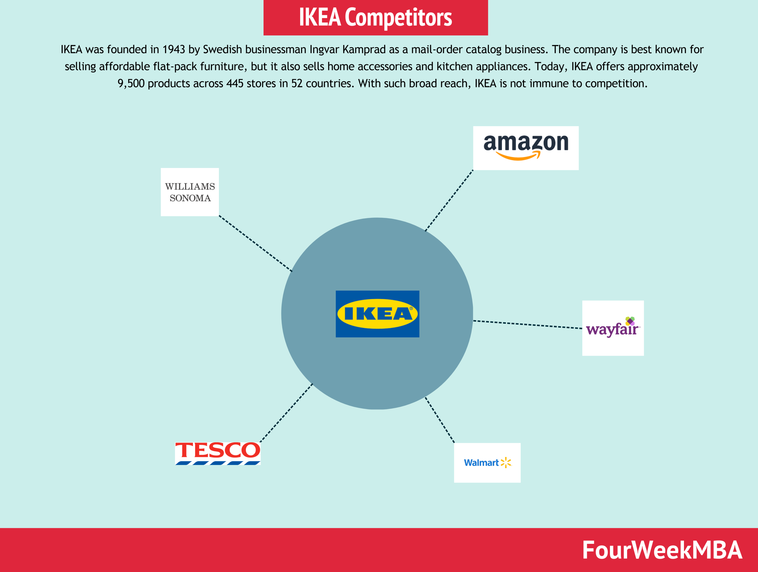 ikea-competitors