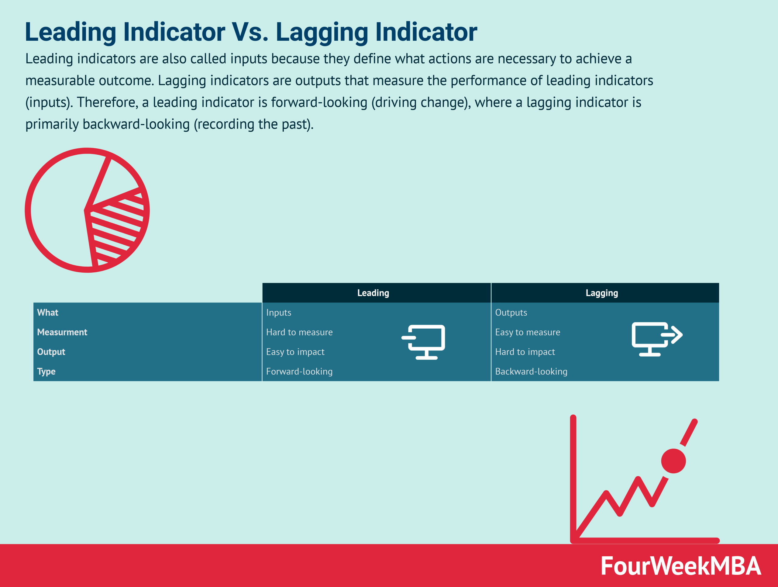 leading-indicator-vs-lagging-indicator